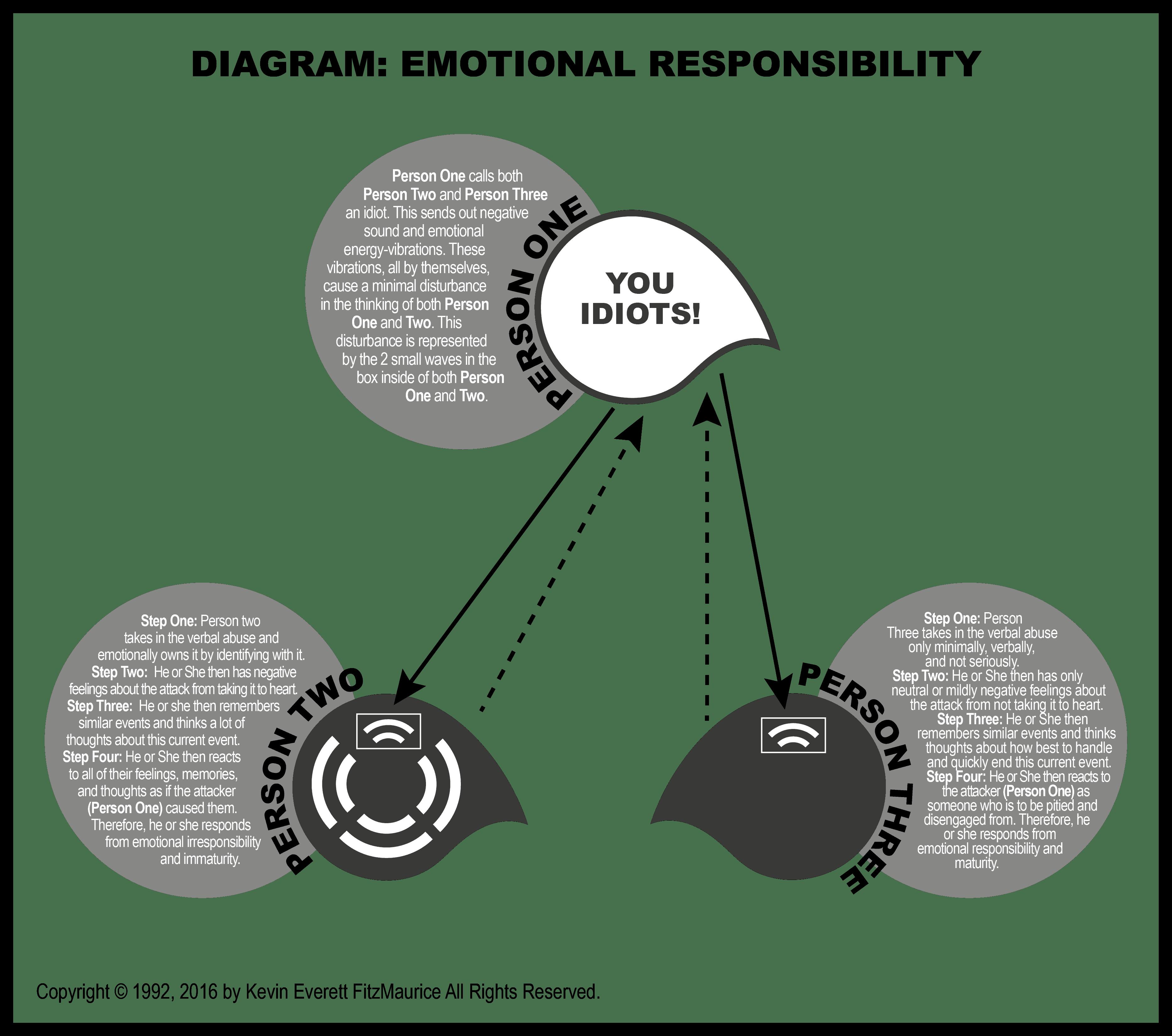 emotional responsibility