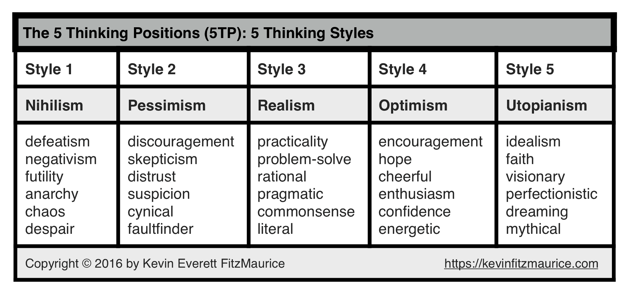 5 Thinking Positions & Styles