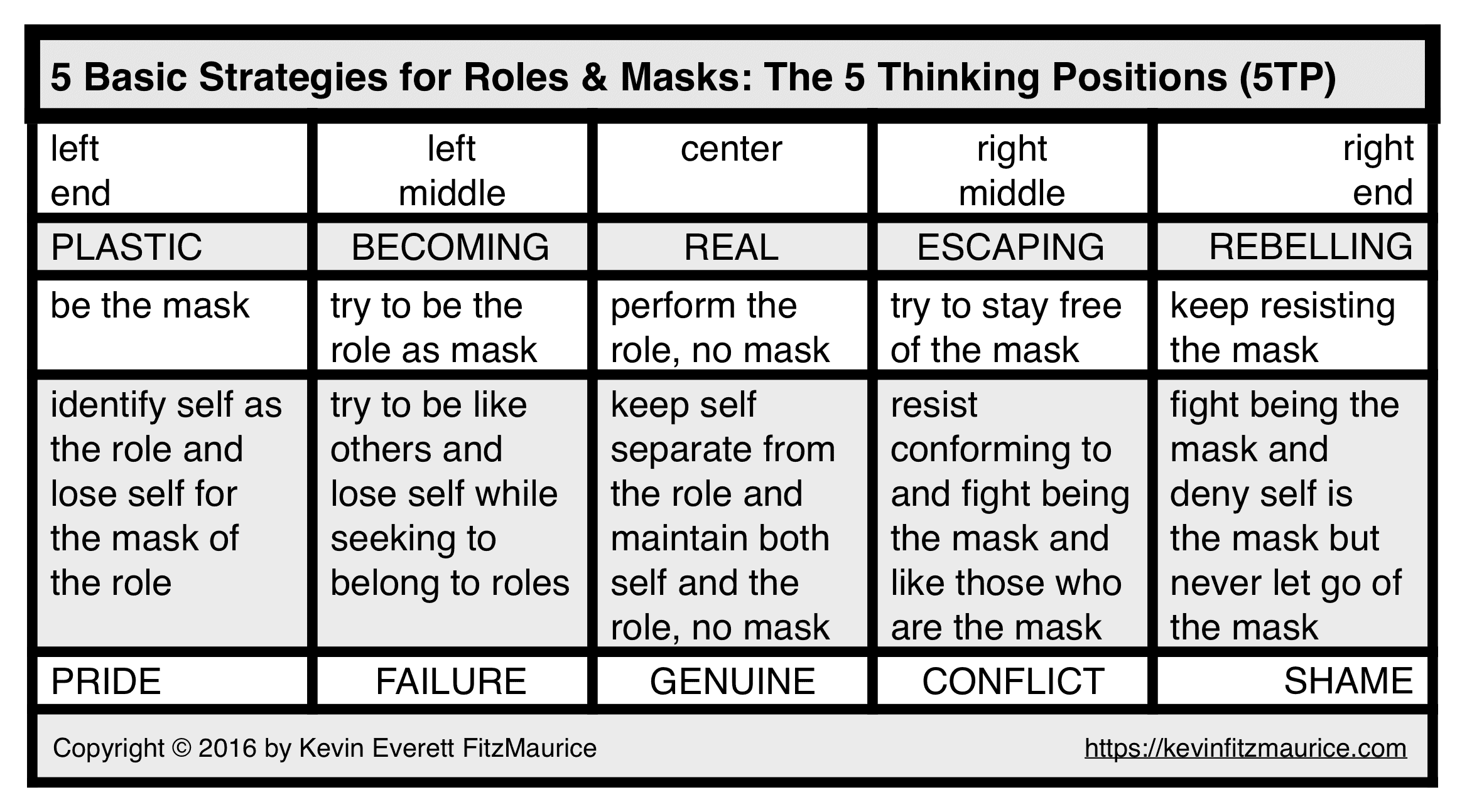 Roles and Masks Strategies Table