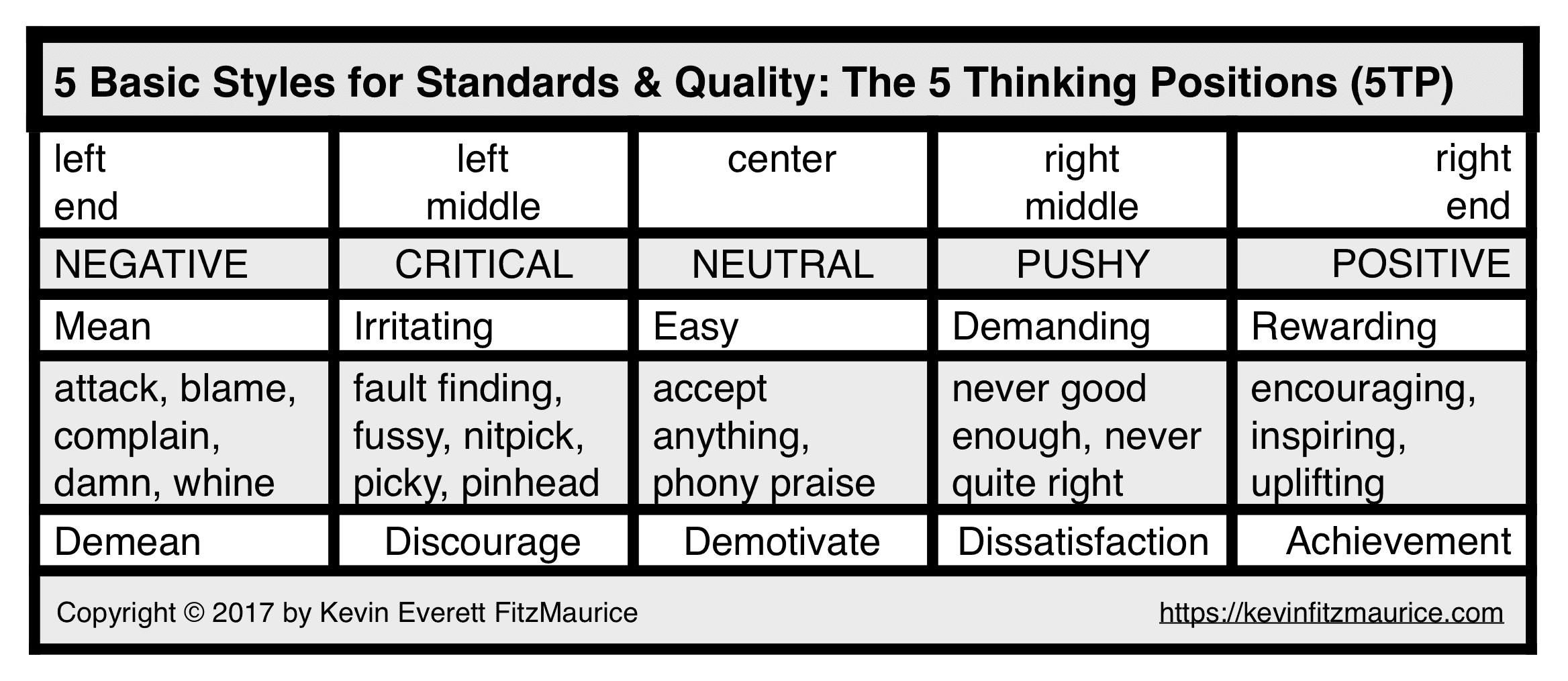 5 Styles for Standards & Quality