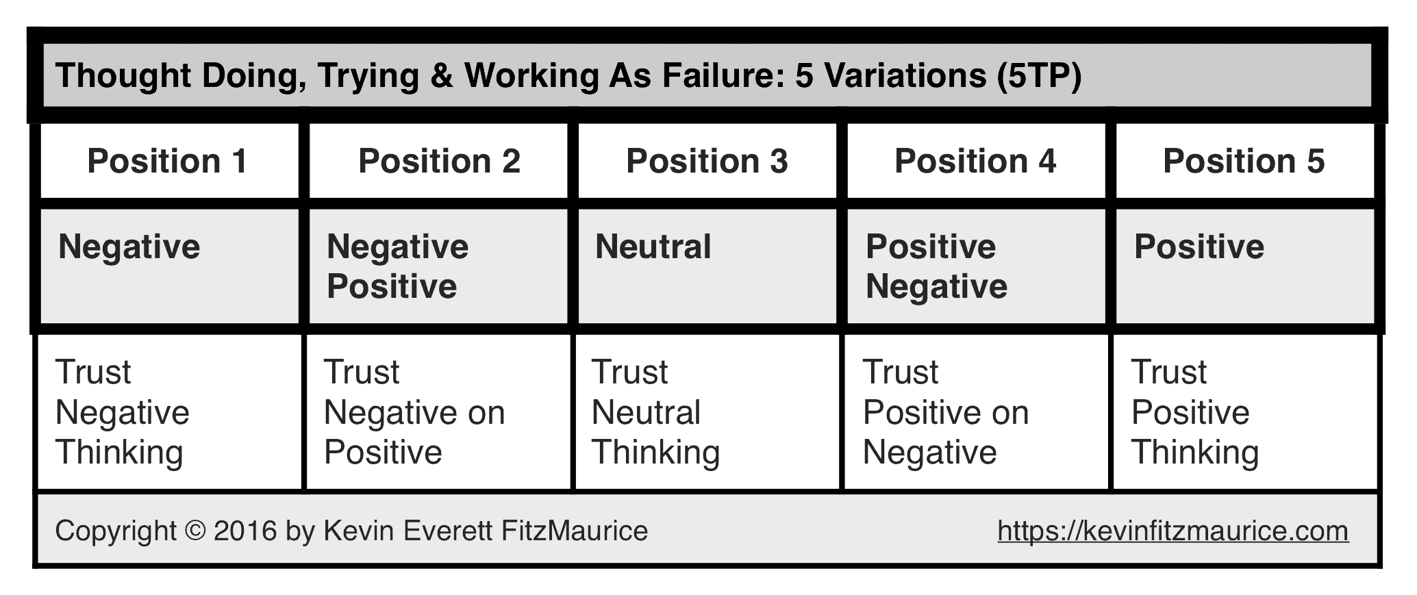 5TP on Thinking Failures