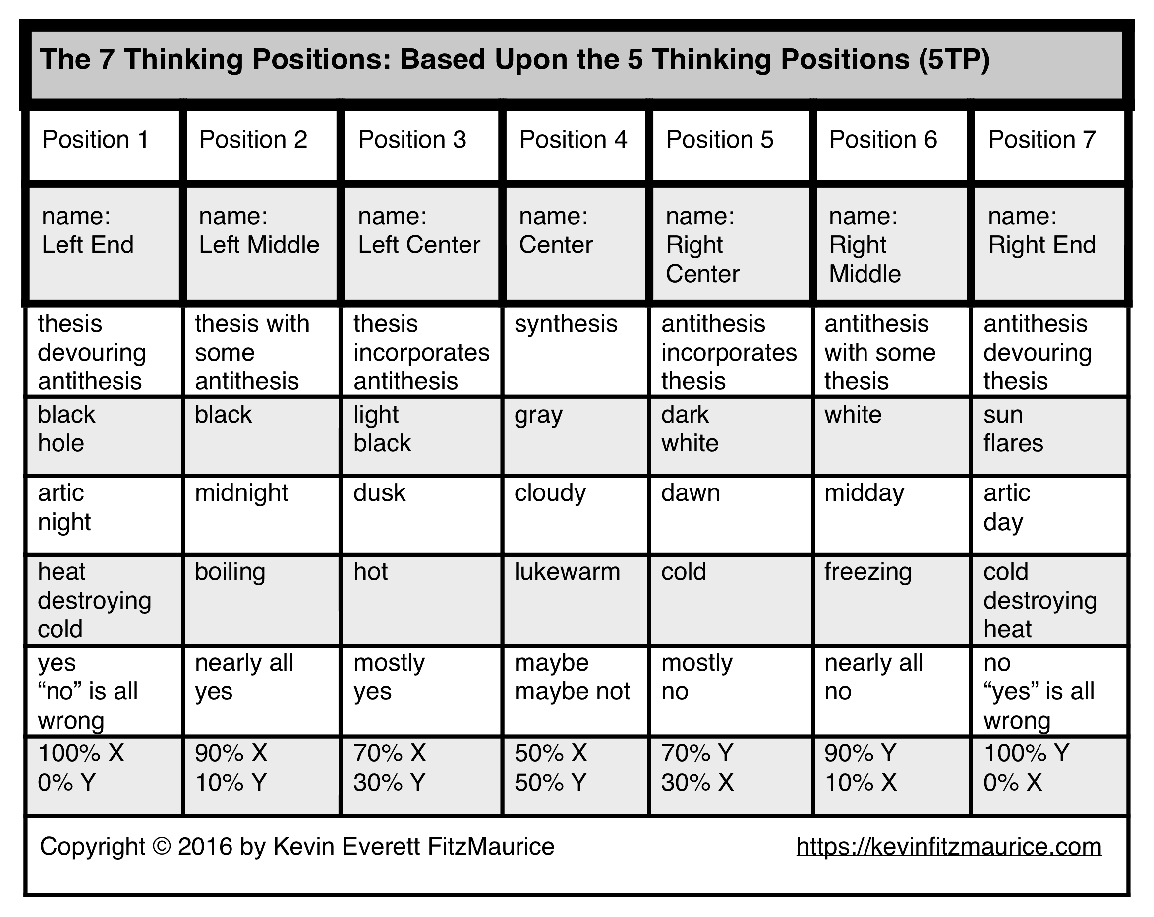 7 Thinking Positions based on 5TP