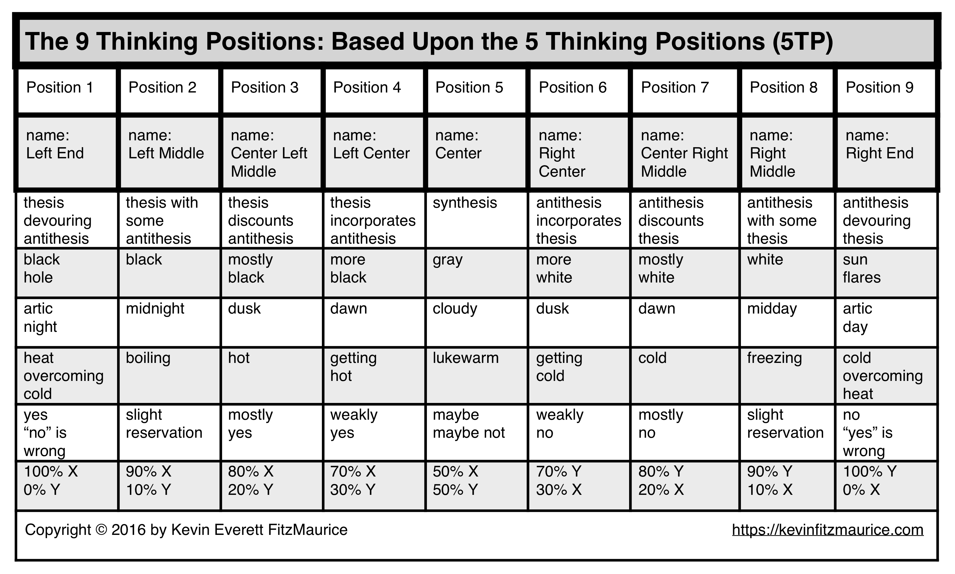 9 Thinking Positions based on 5TP