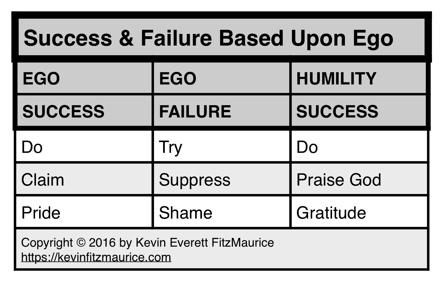 Success & Failure from Ego