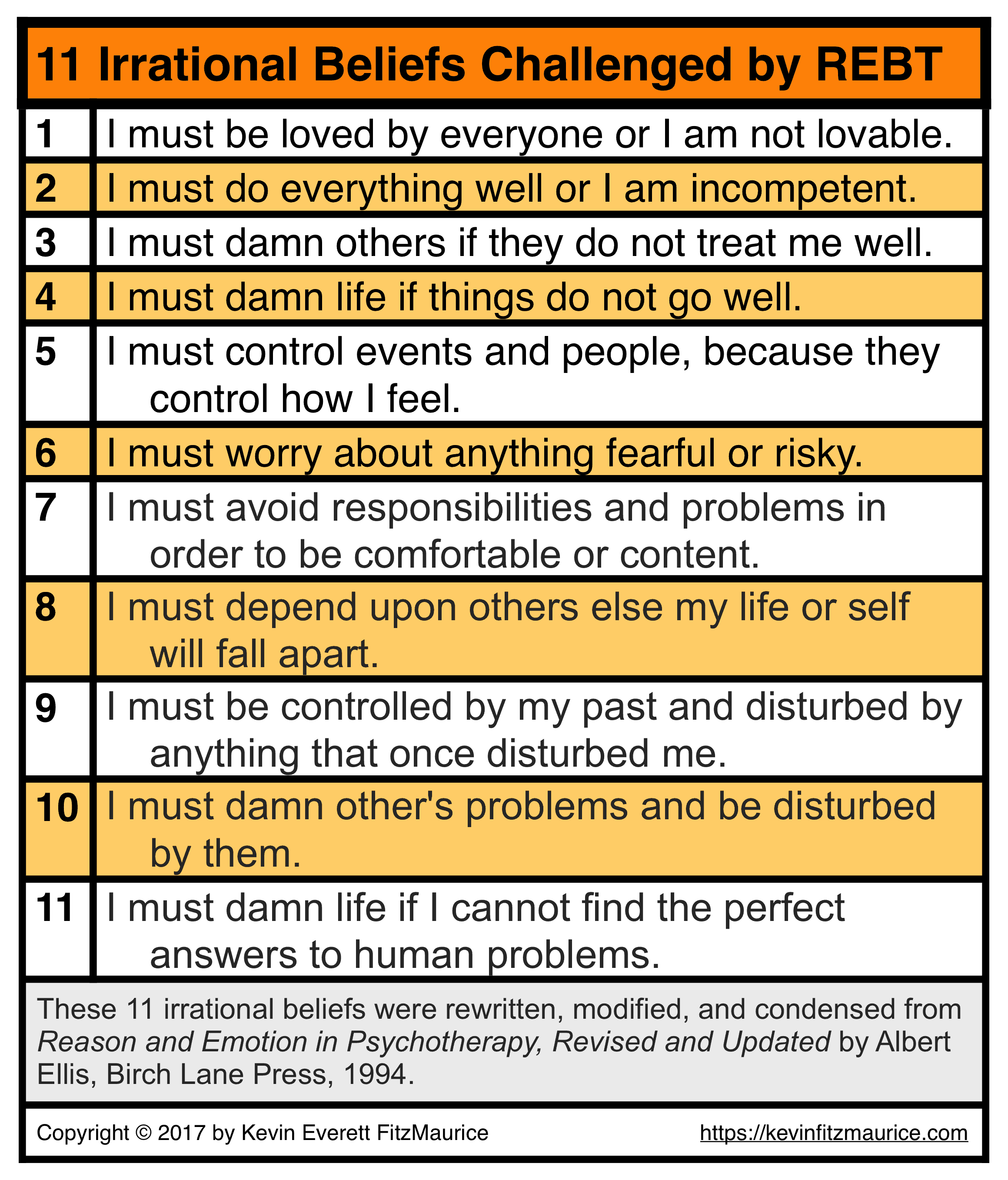 11 Irrational Beliefs of REBT