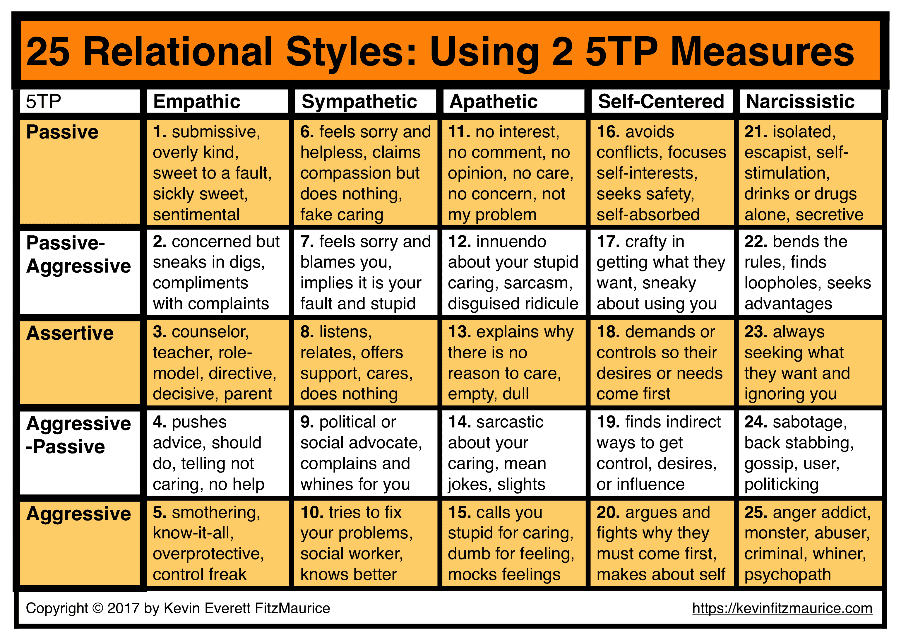 25 Relational Styles from 5TP