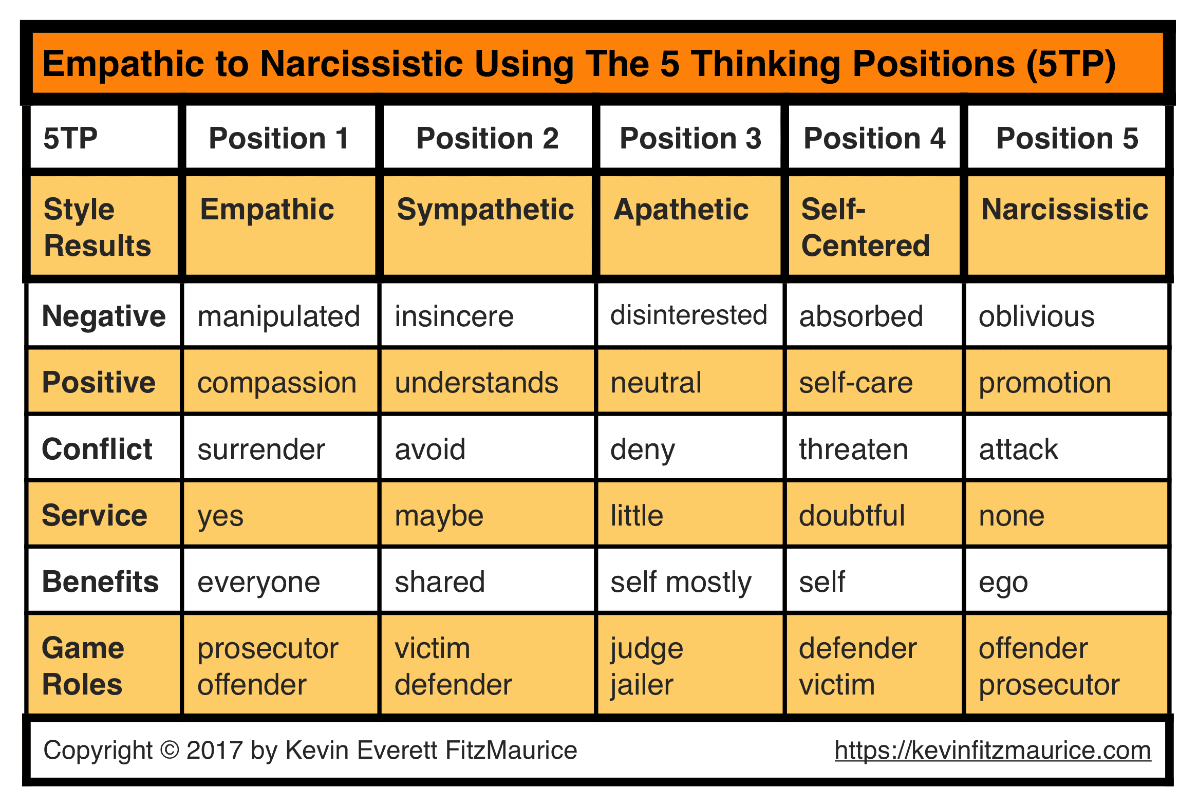 Empathic to Narcissistic Using 5TP
