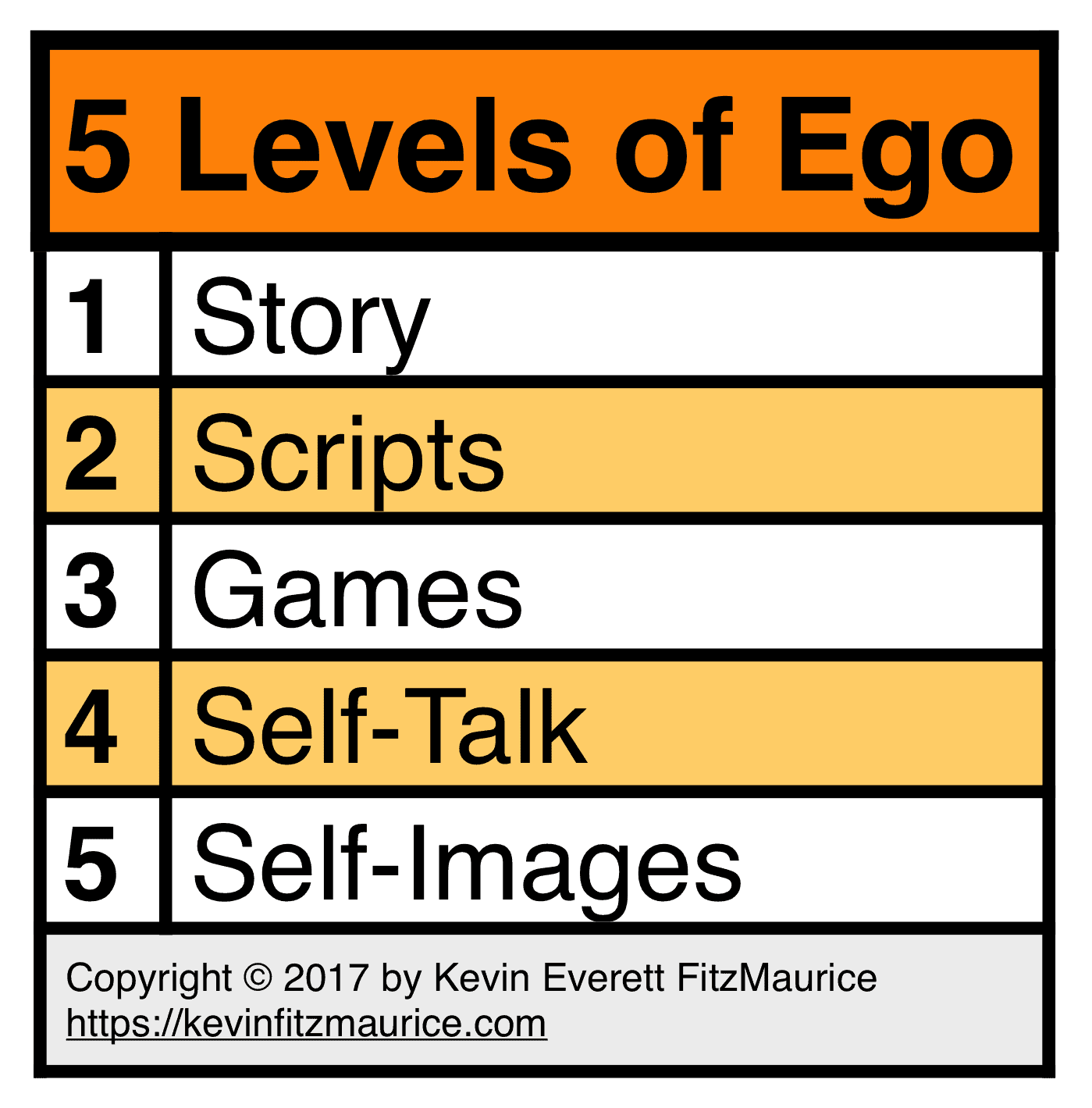 5 Levels of Ego from What's Your Story