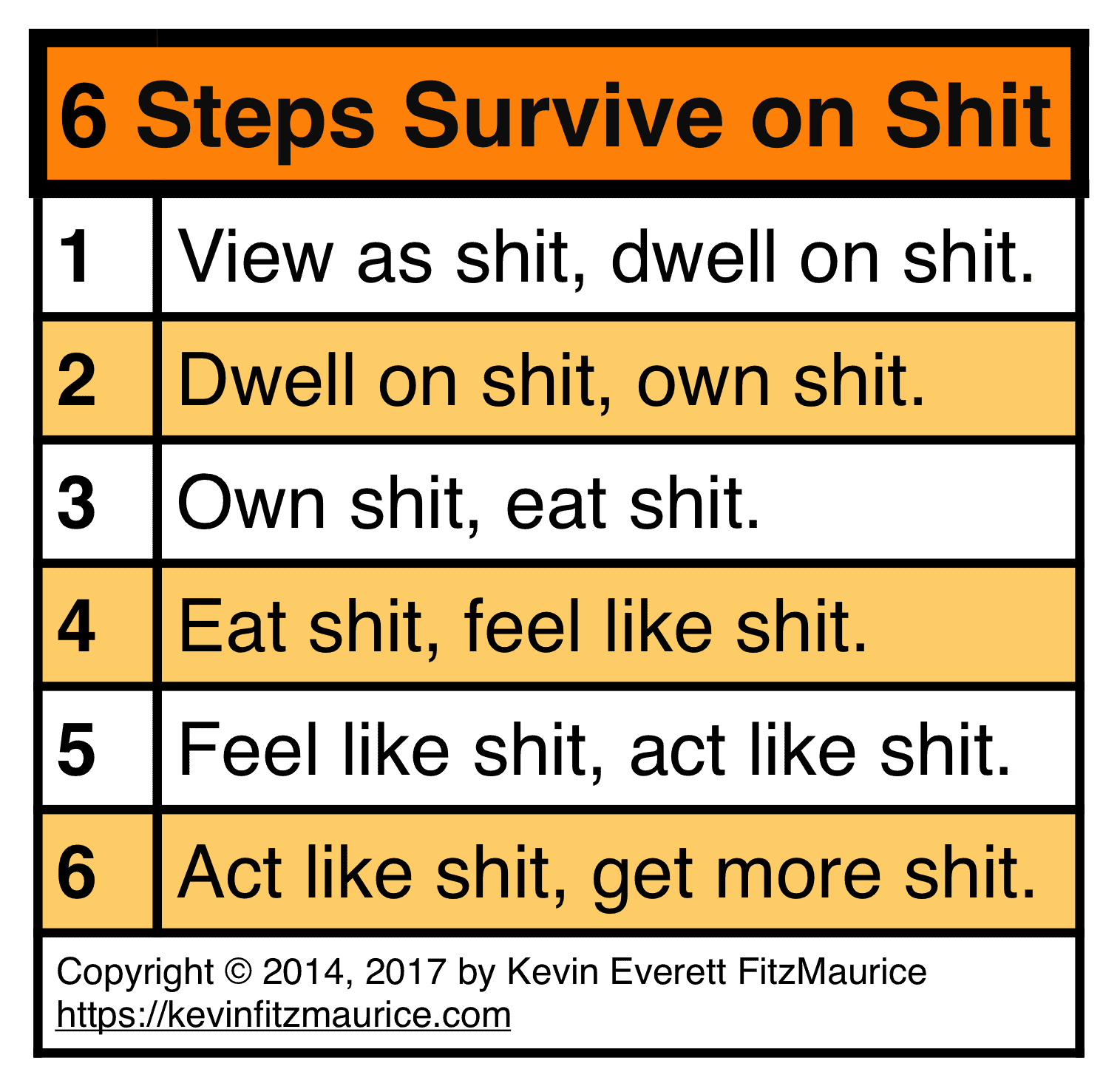 6 Steps to Survive on Shit