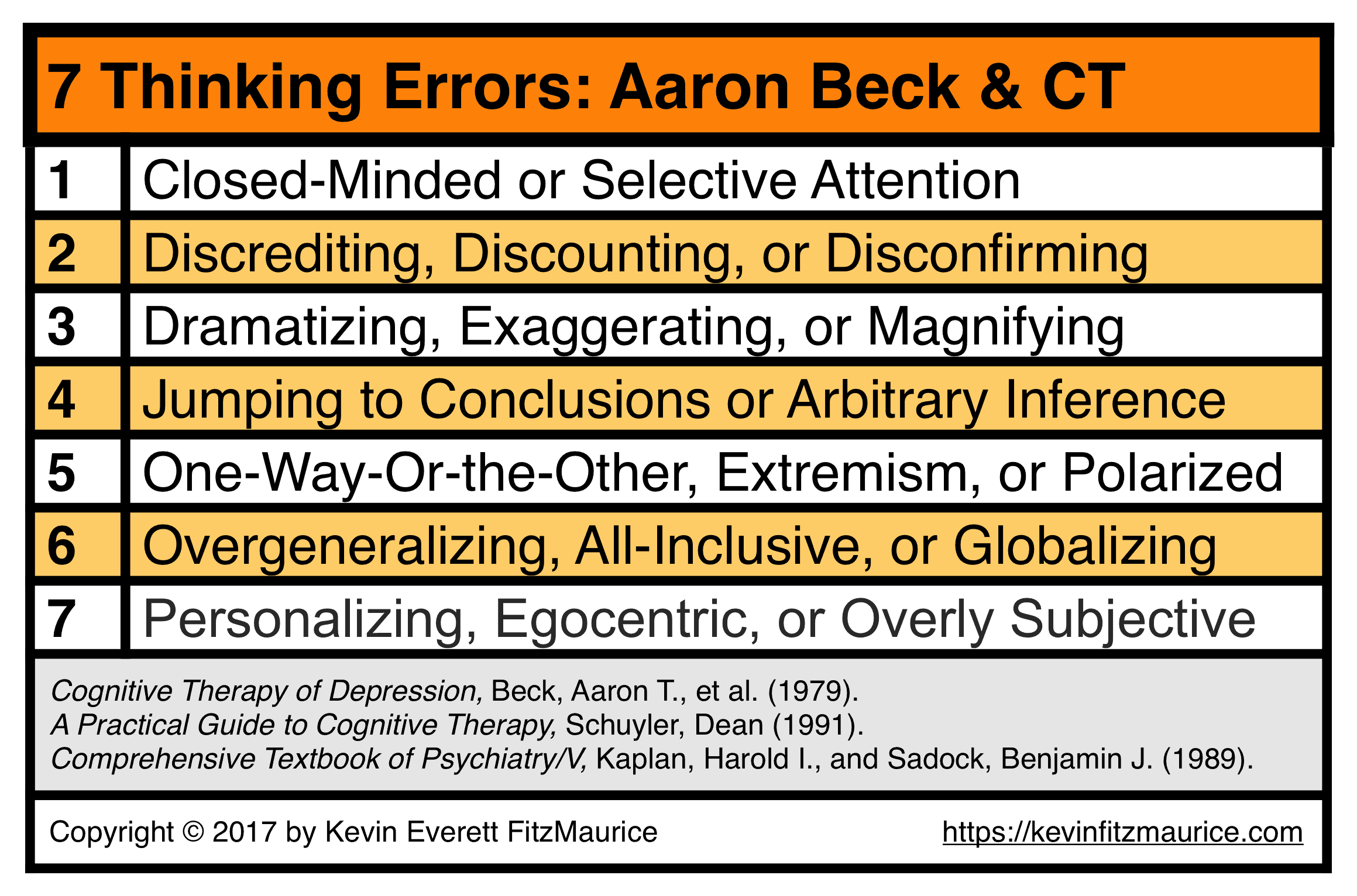 7 Thinking Errors of CT