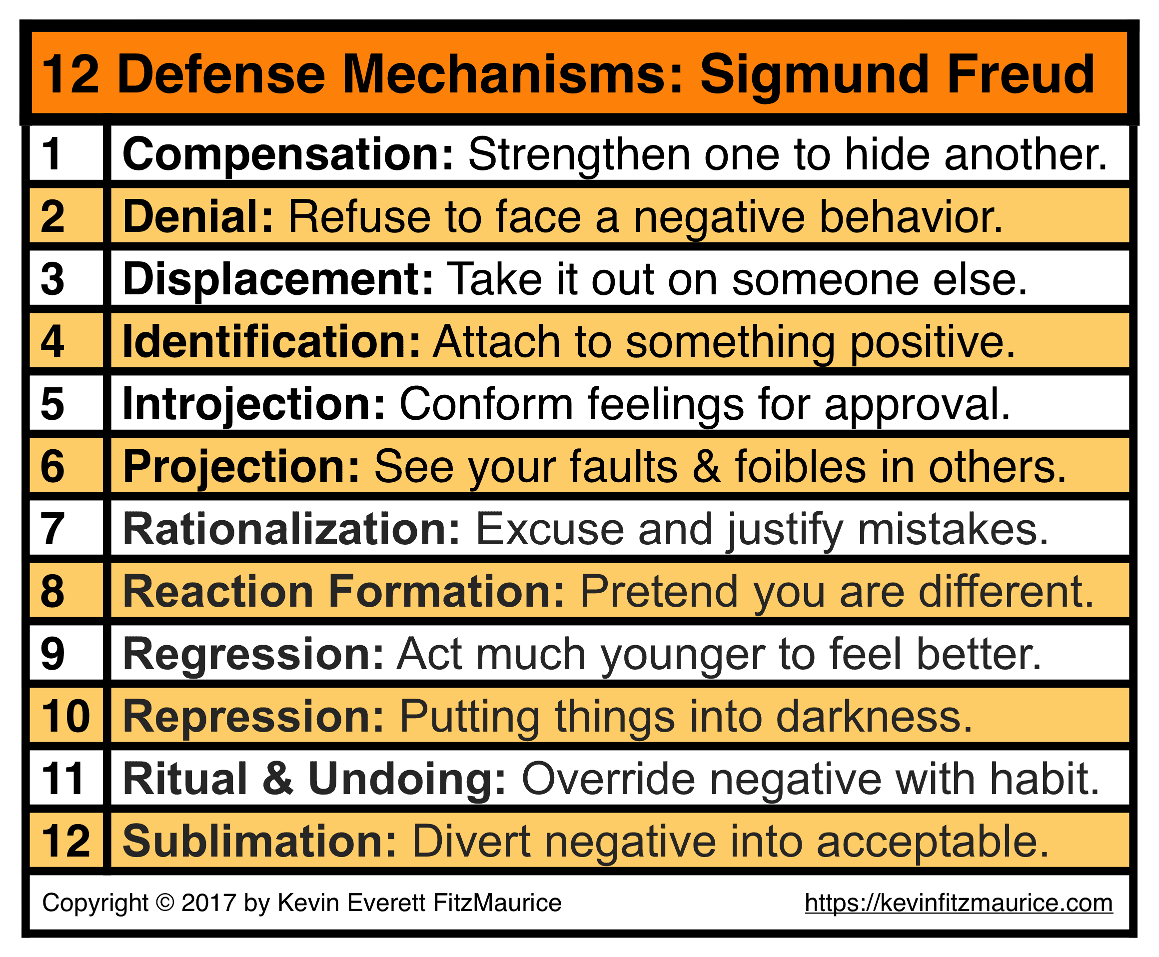 Sigmund Freud 12 Defense Mechanisms Self Esteem Issues
