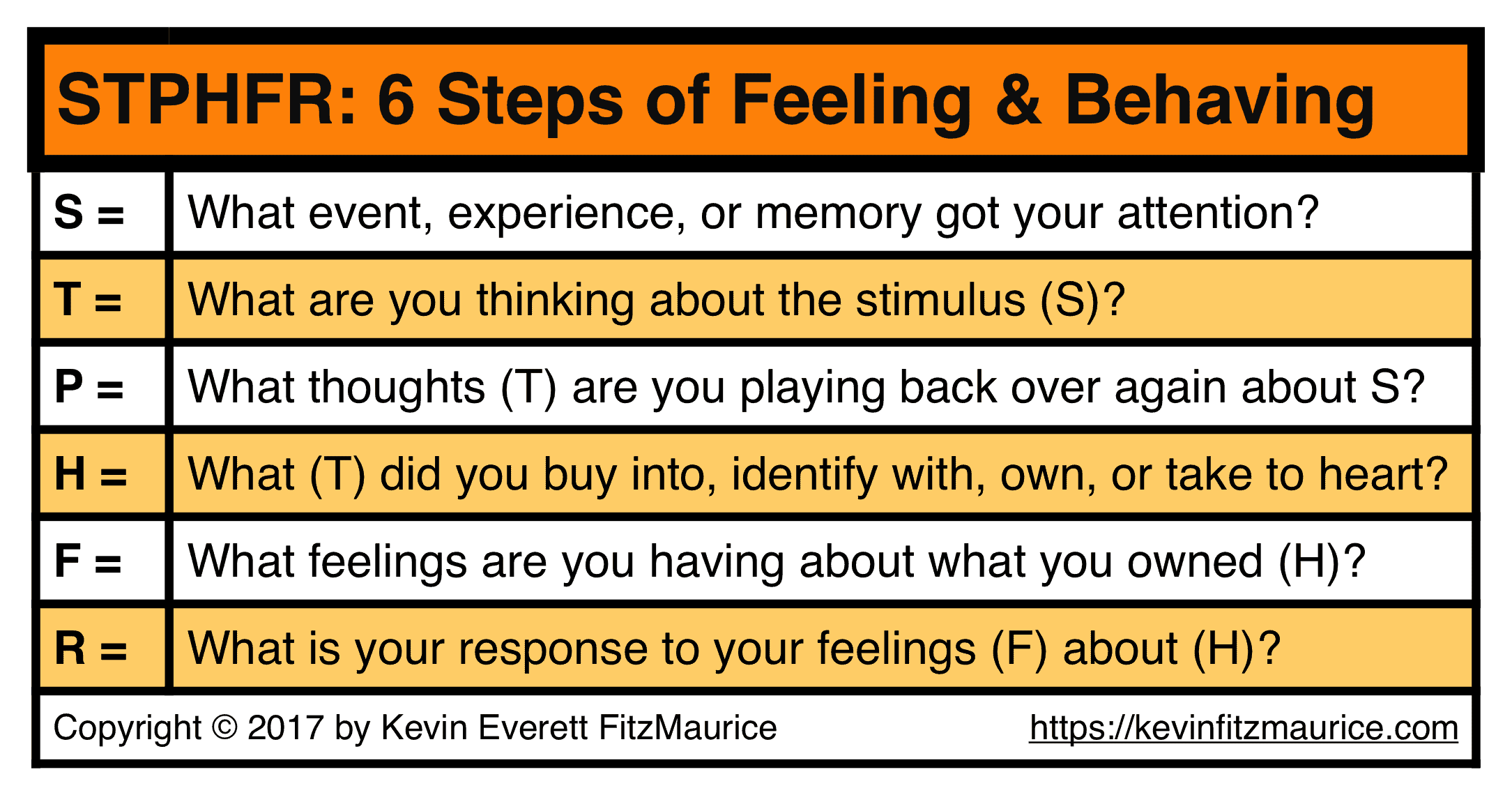 STPHFR 6 Steps of Feeling & Acting