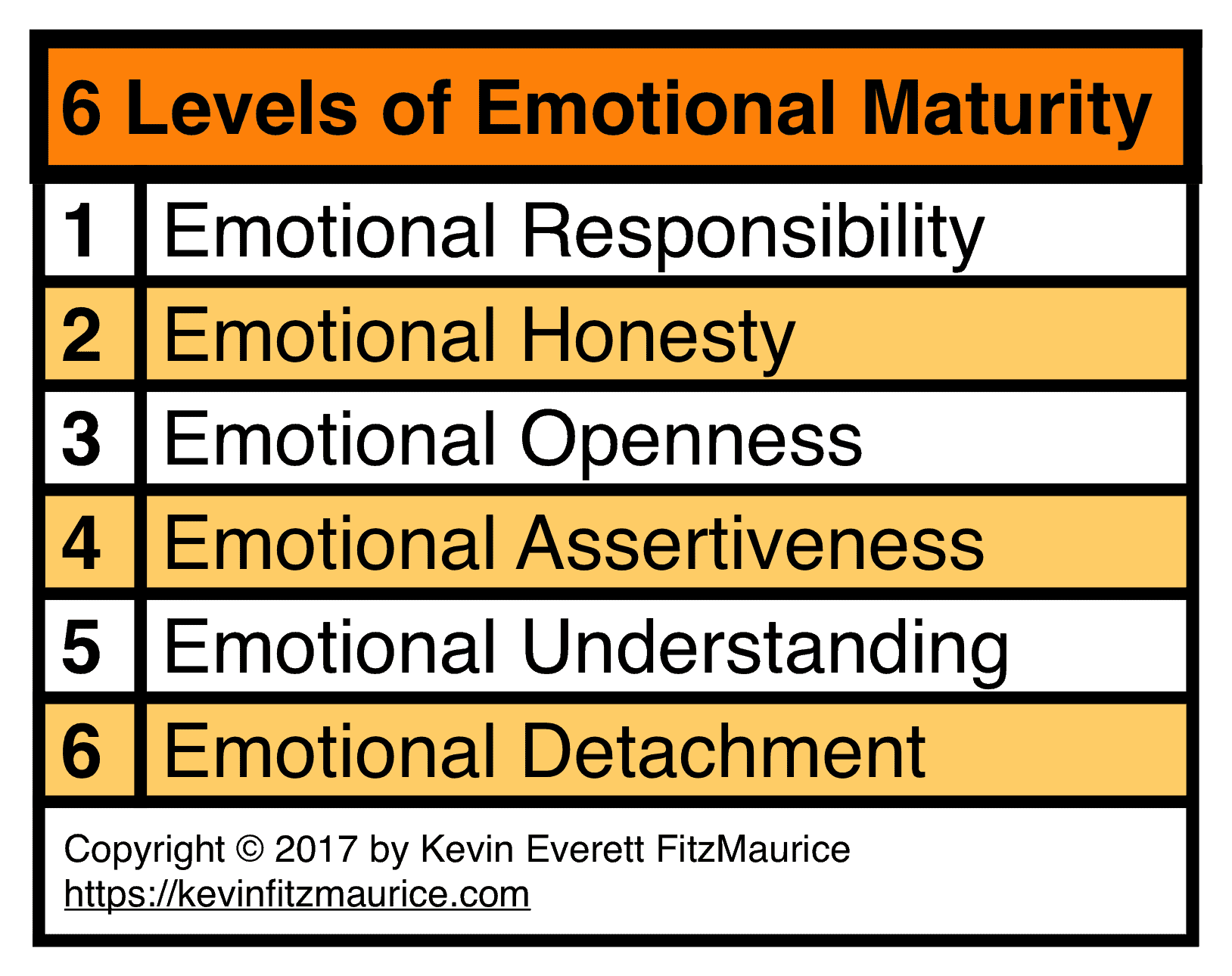 6 Levels of Emotional Maturity