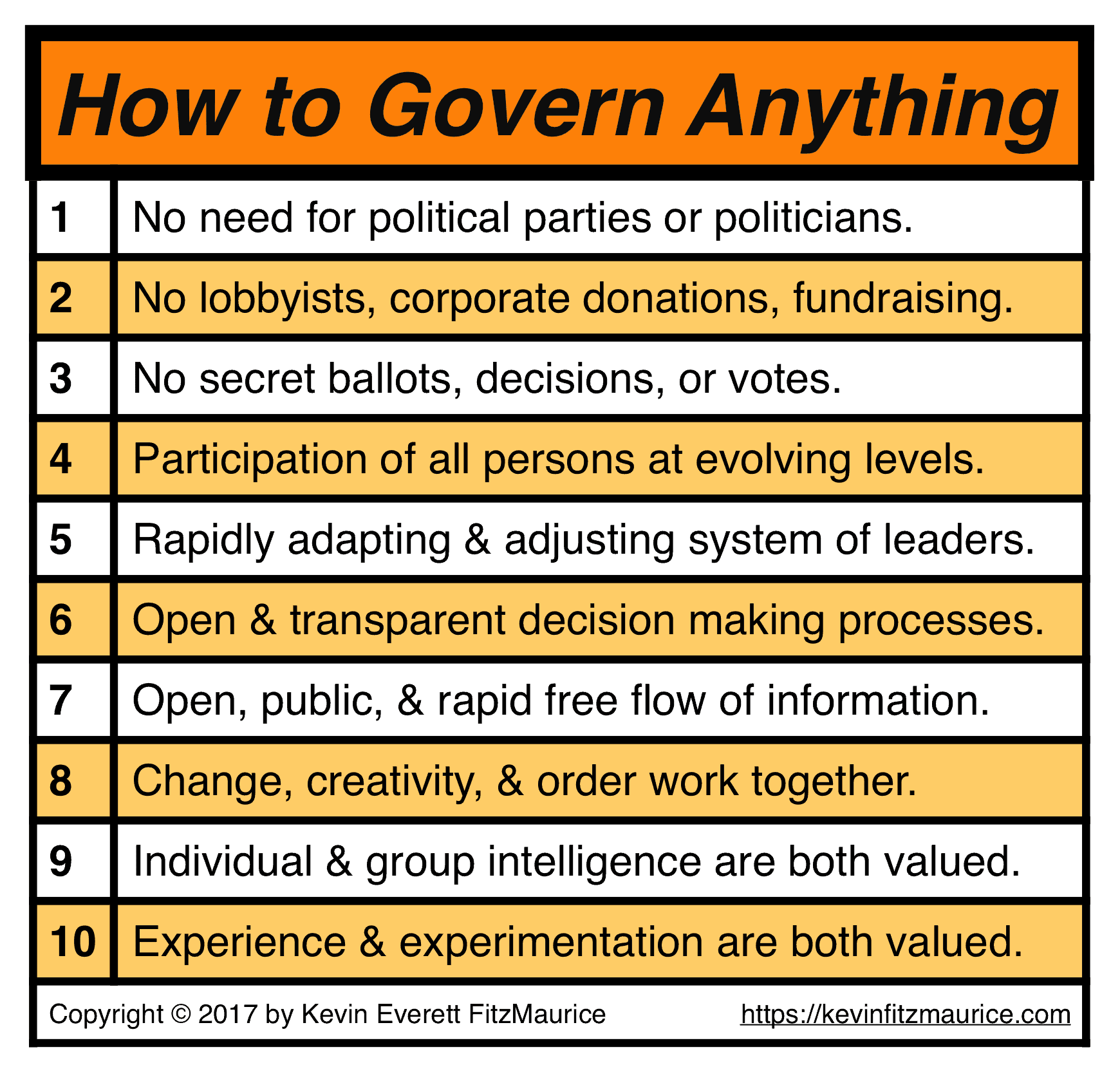 How to Govern Anything Features