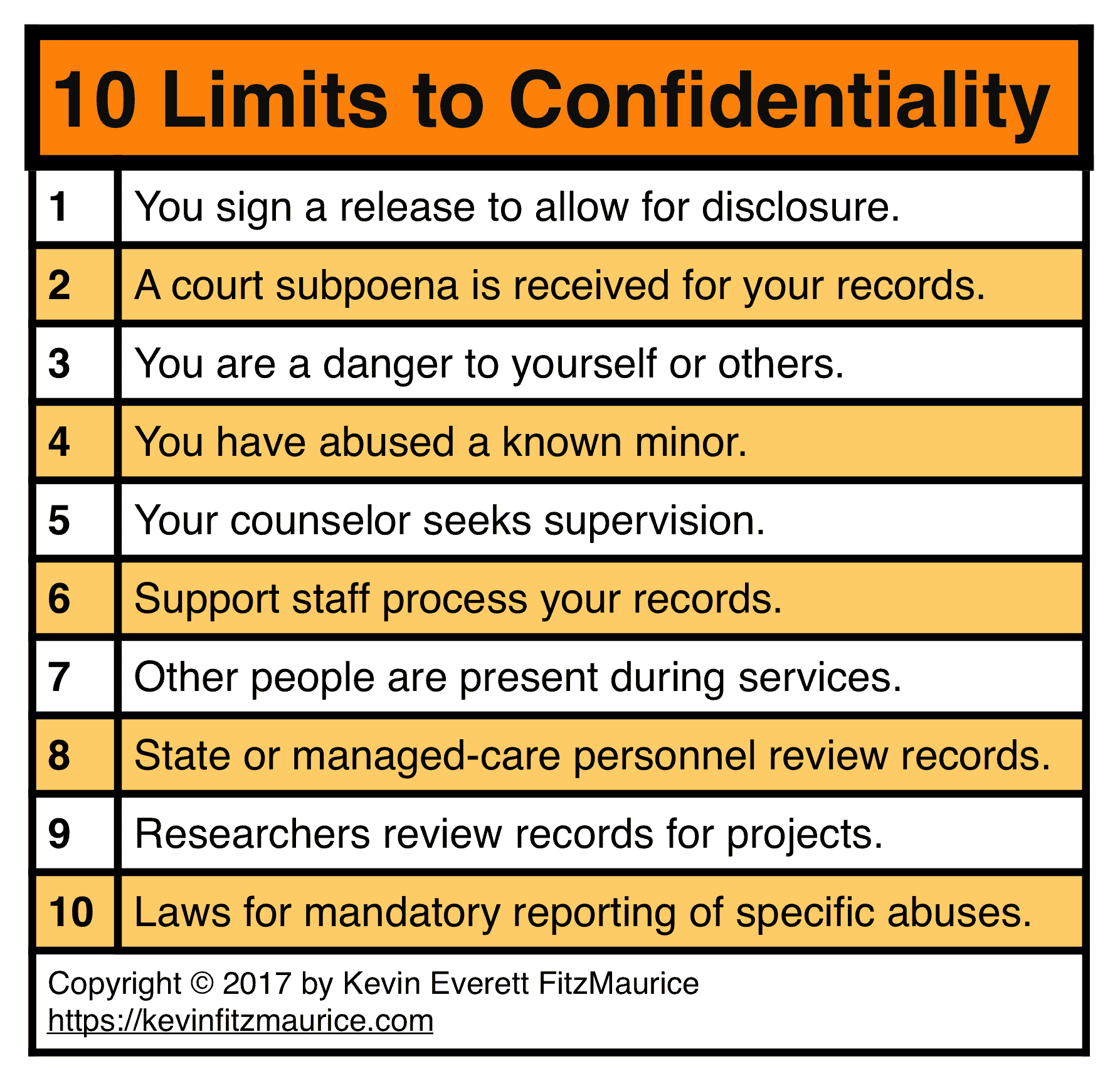 10 Limits to Confidentiality in Counseling
