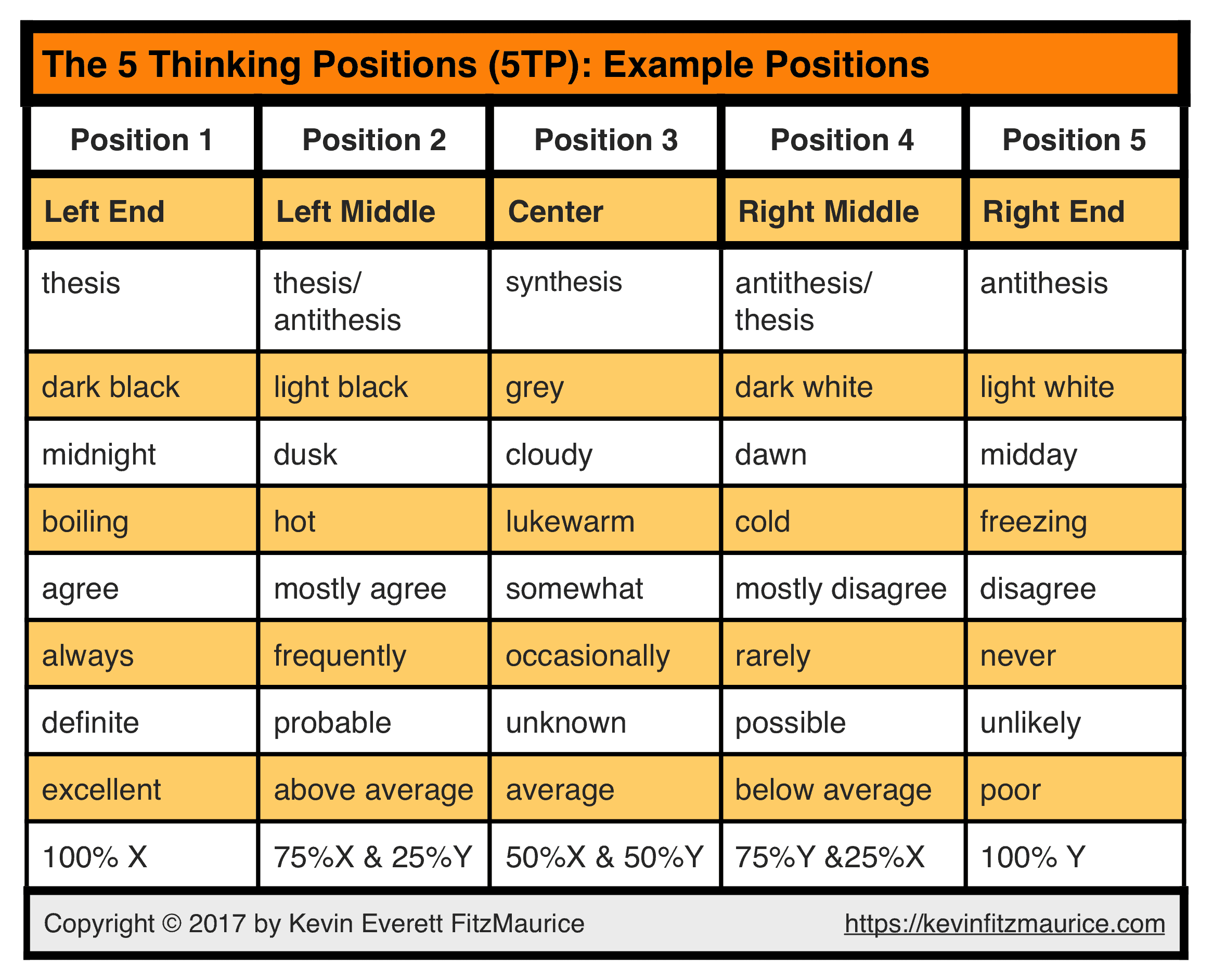 5 Thinking Positions Example Positions Table