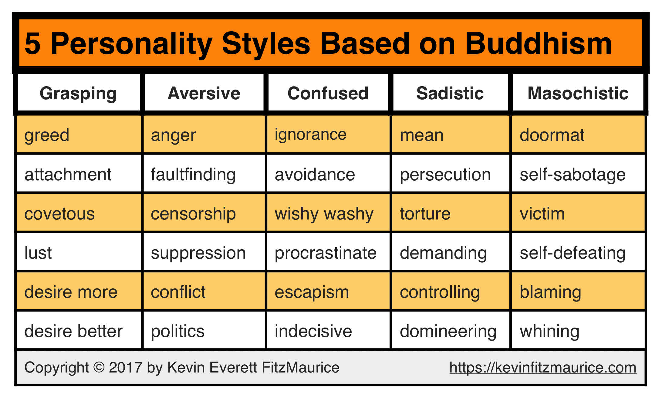 5 Personality Styles Based on Buddhism