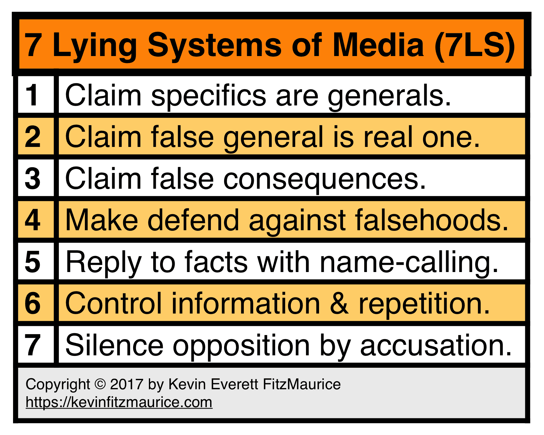 7 Lying Systems of Media