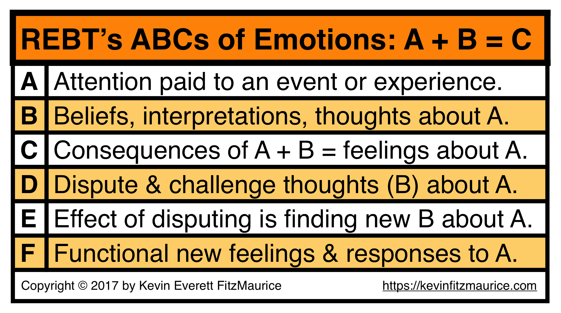 REBT's ABCs of Emotions