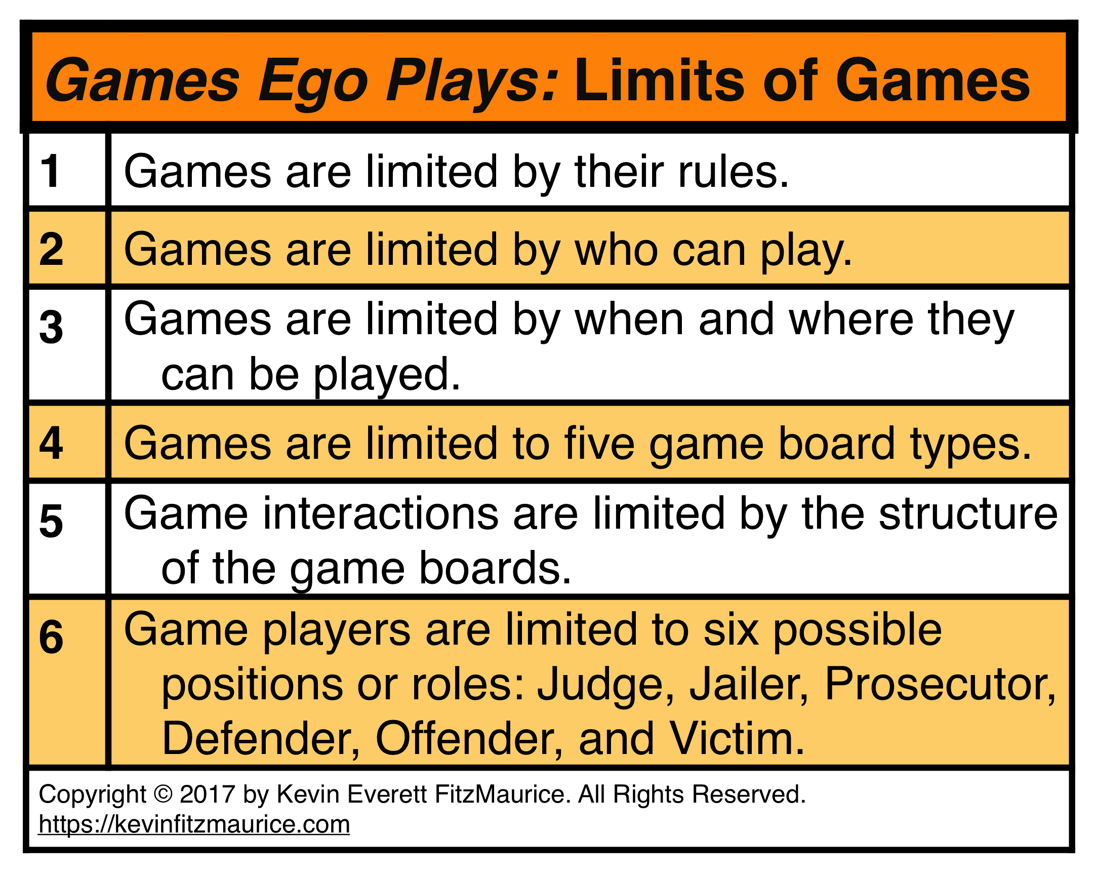 Limits of Games According to Games Ego Plays