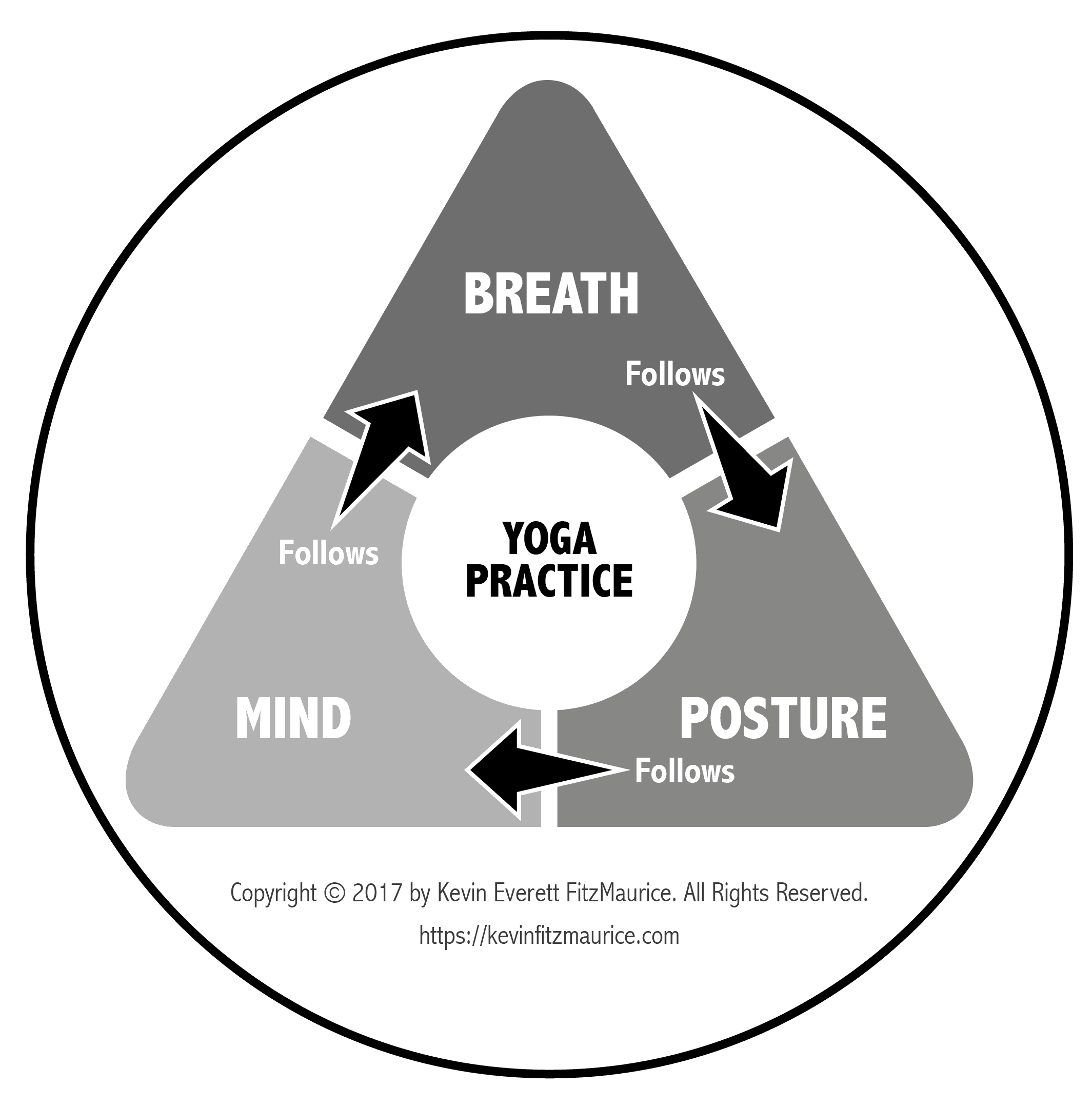 Yoga Breath Posture Mind Diagram
