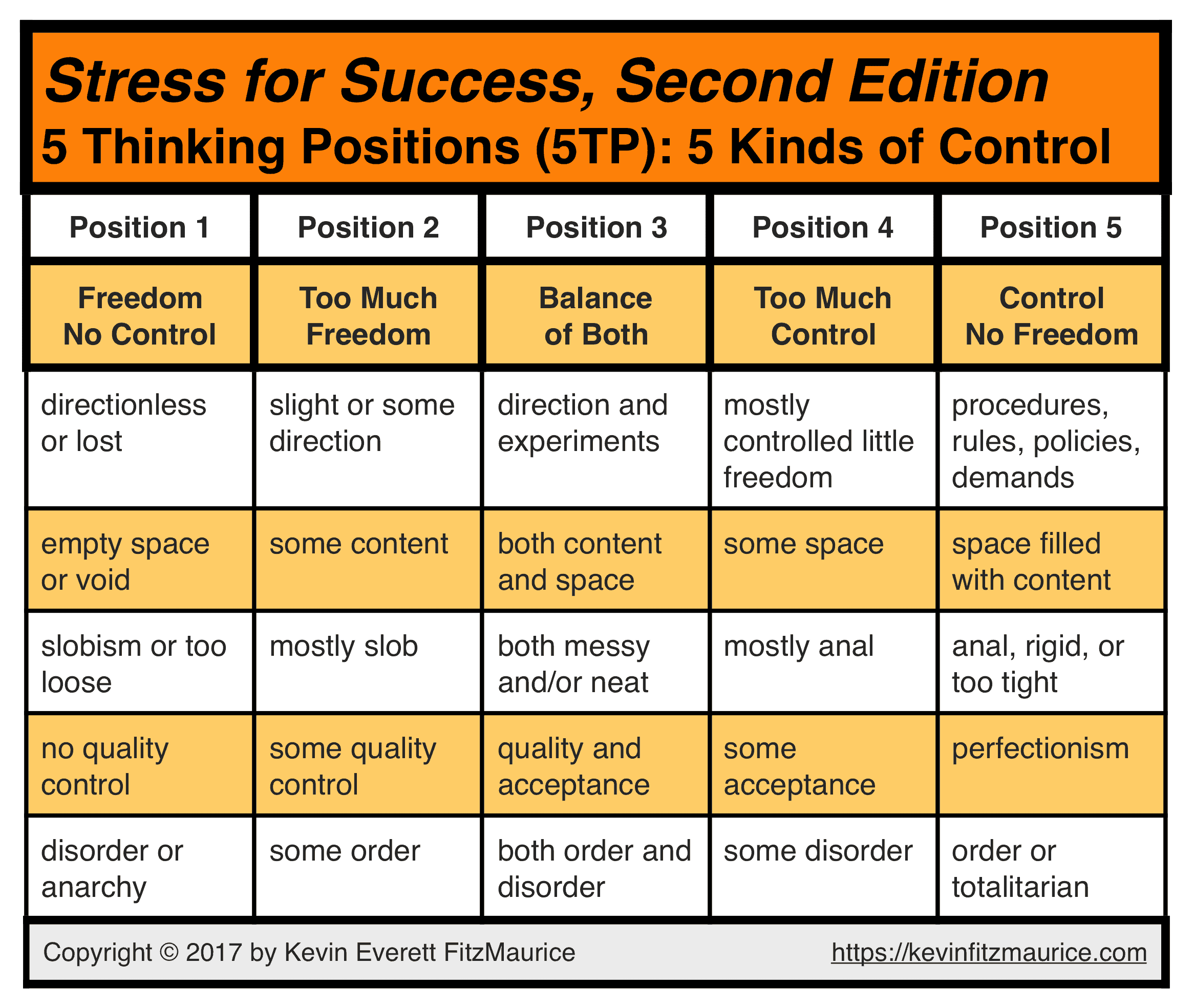 5TP: 5 Kinds of Control