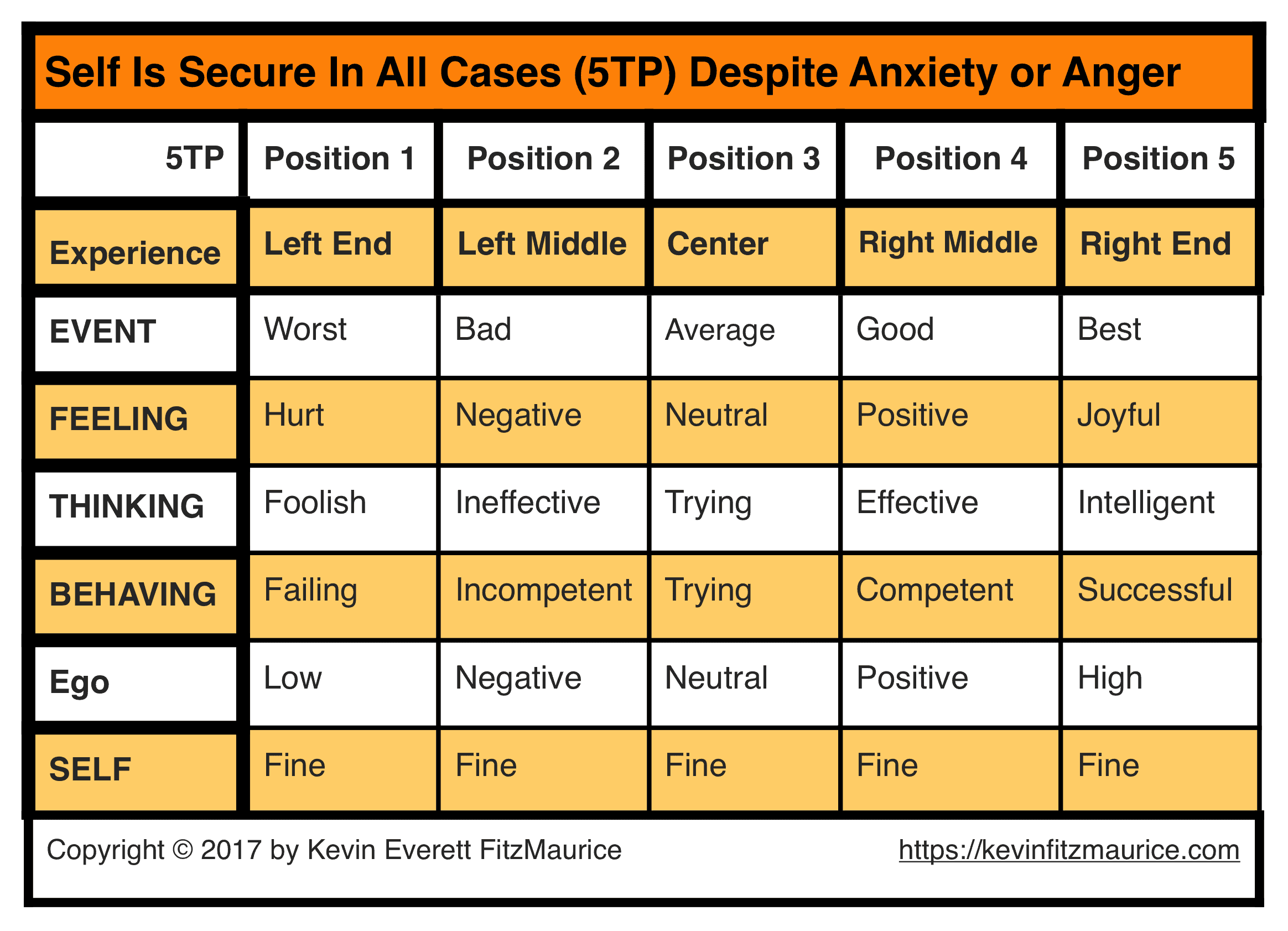 5TP Showing Self Is Immune to Anxiety