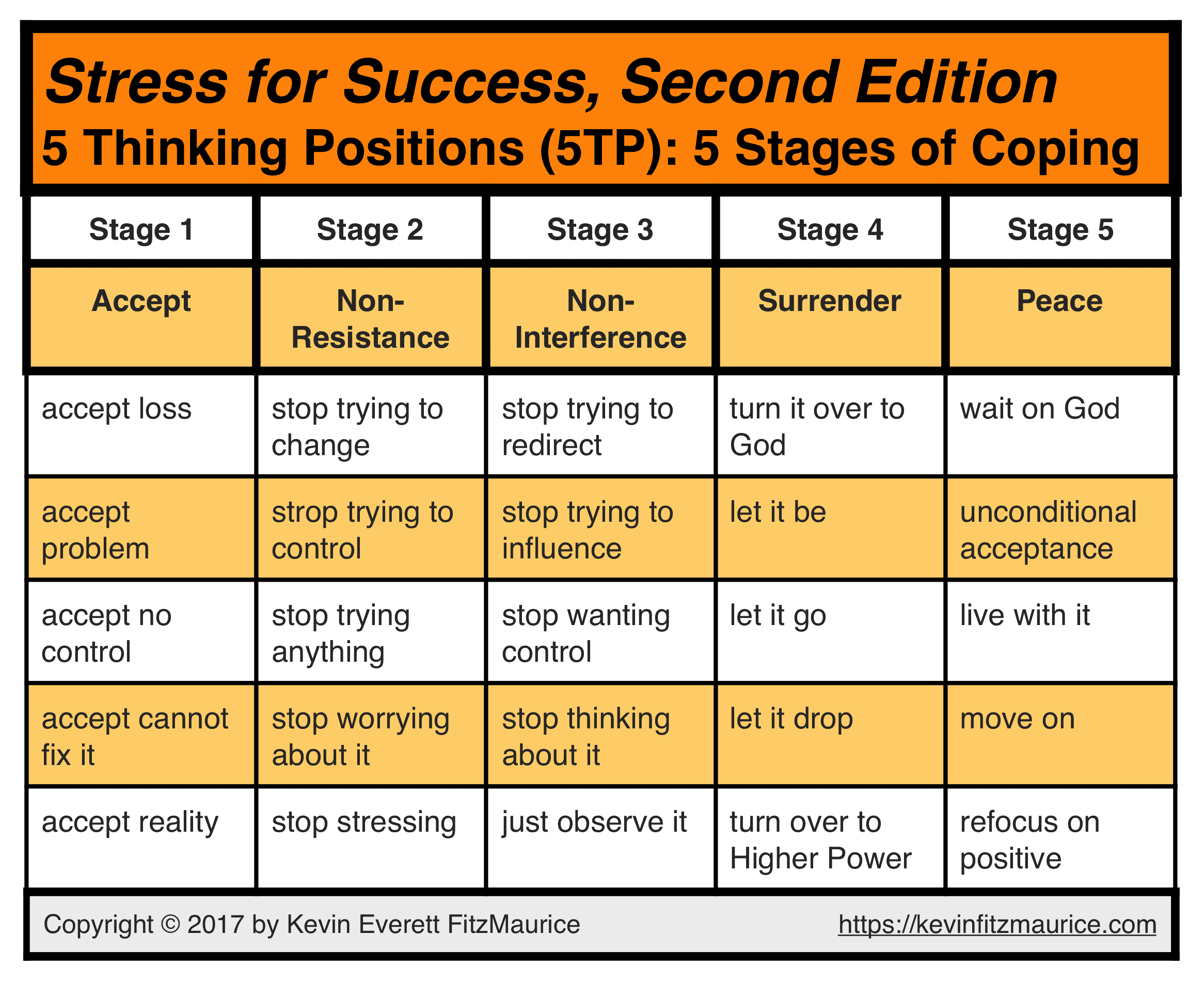 5TP Stages of Coping