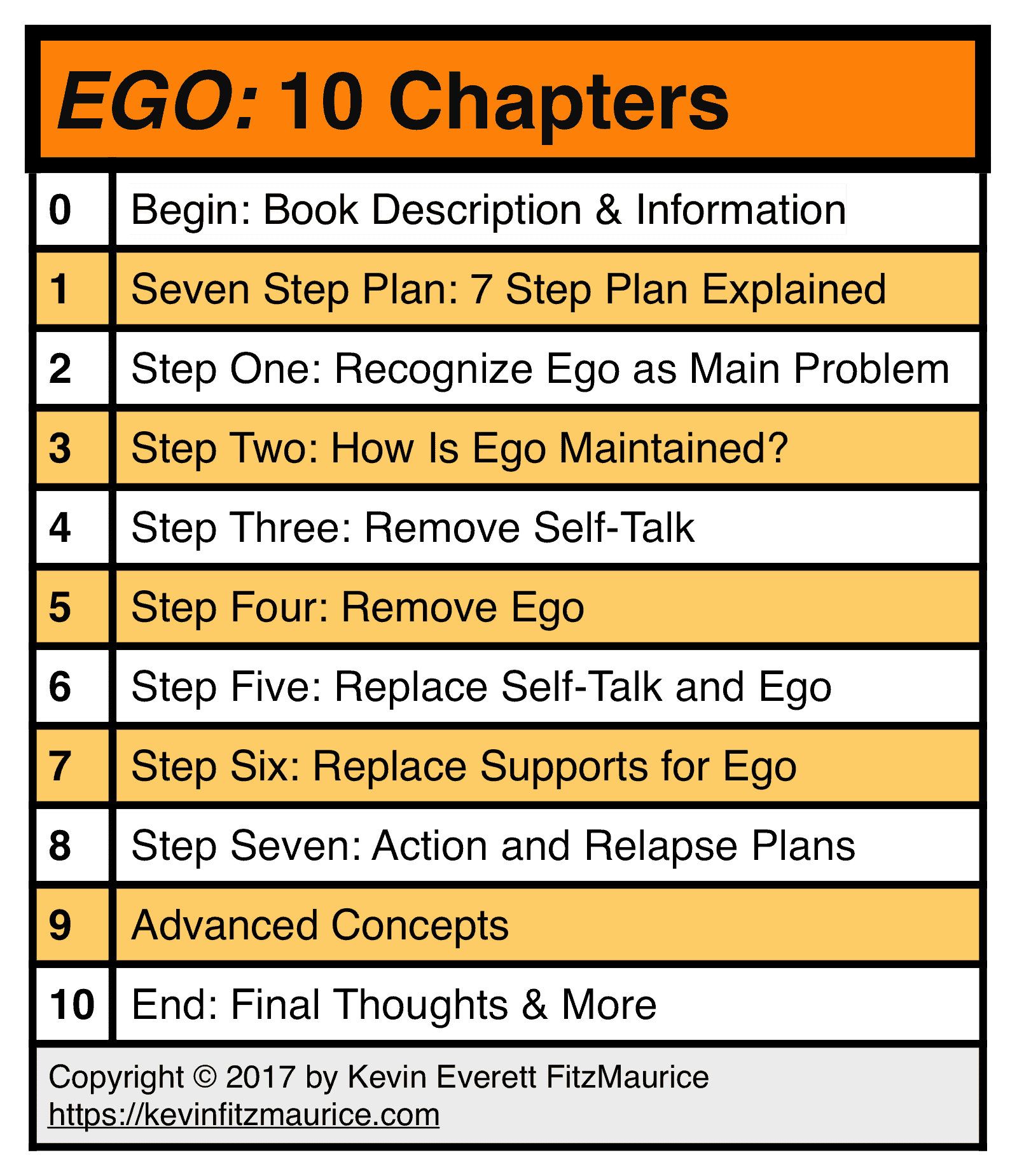 EGO Table of 10 Chapters