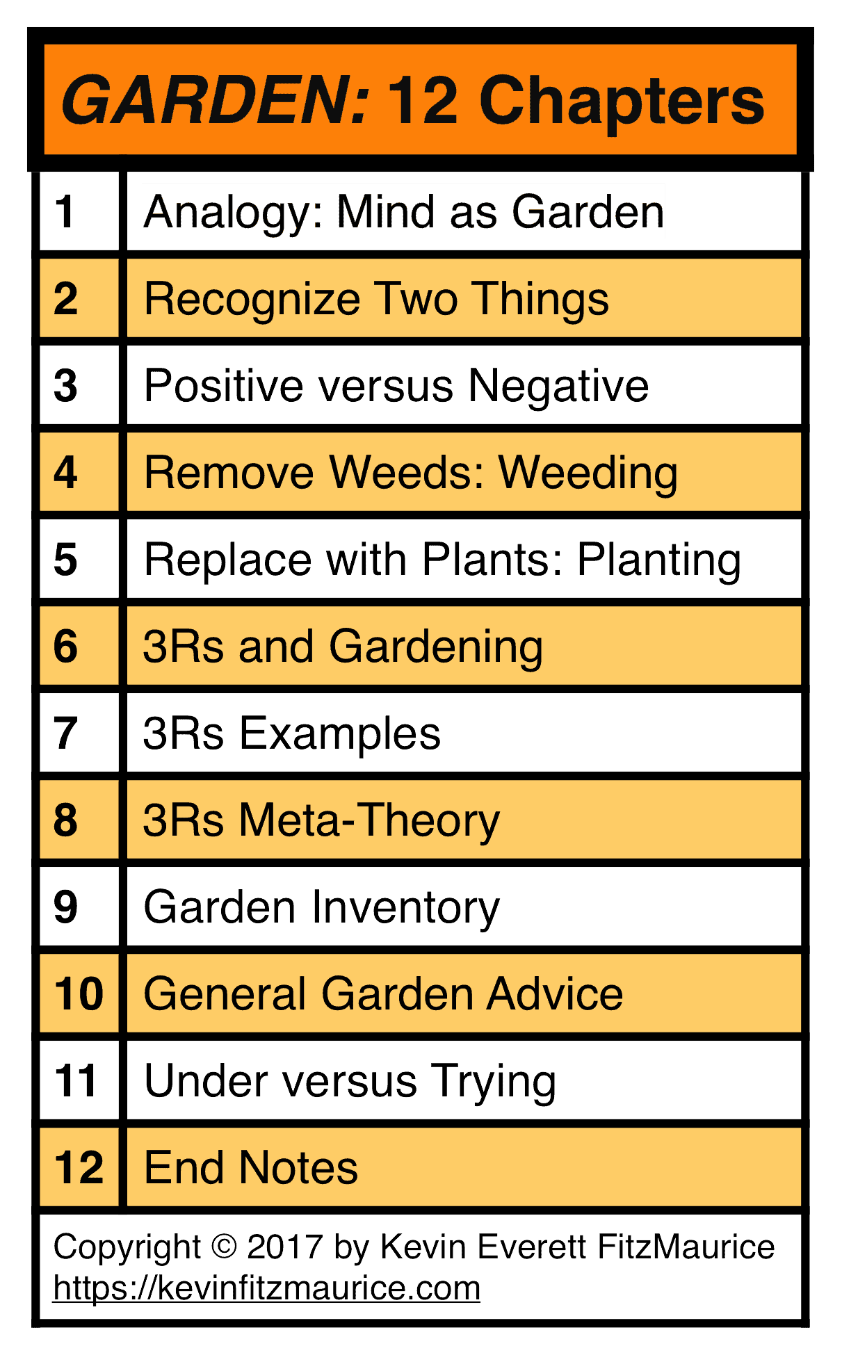 GARDEN Table of 12 Chapters