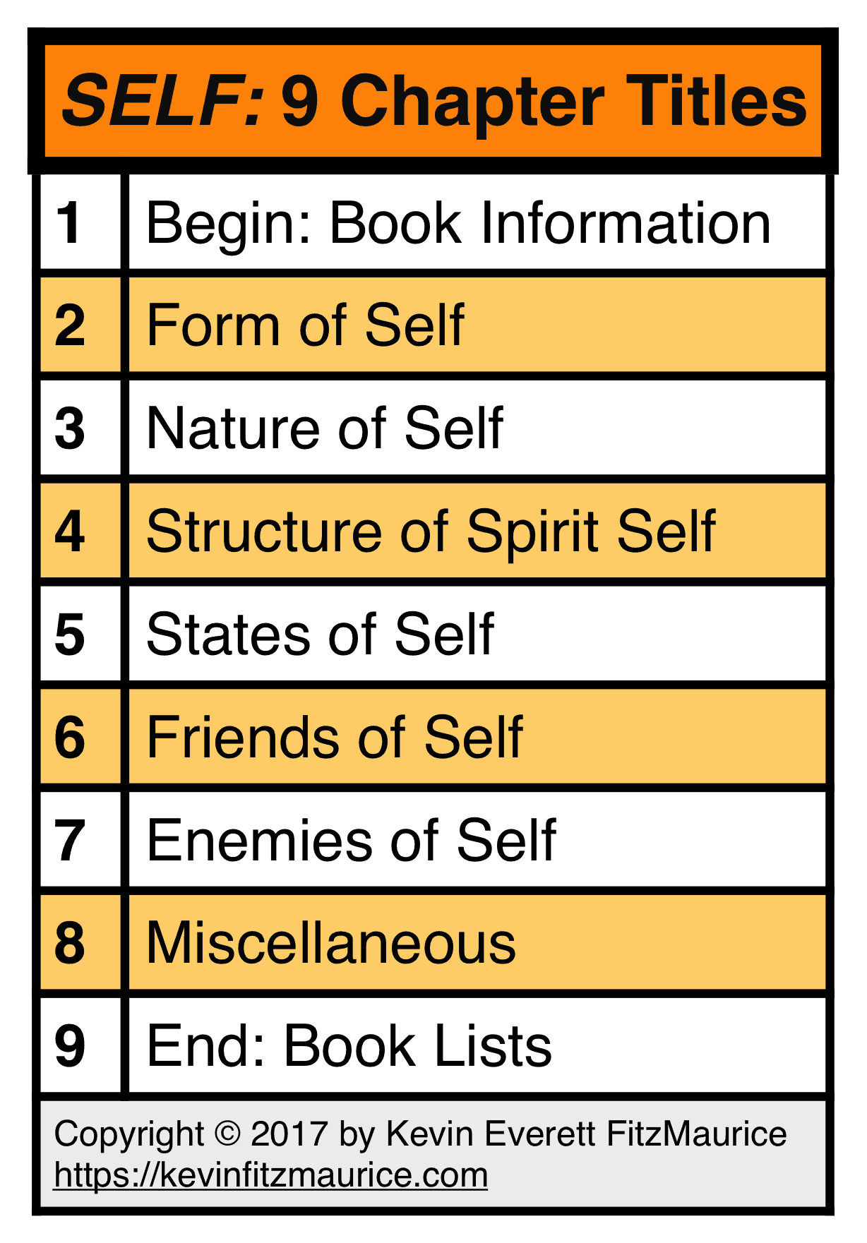 Self: Who Am I? 9 Chapter Titles