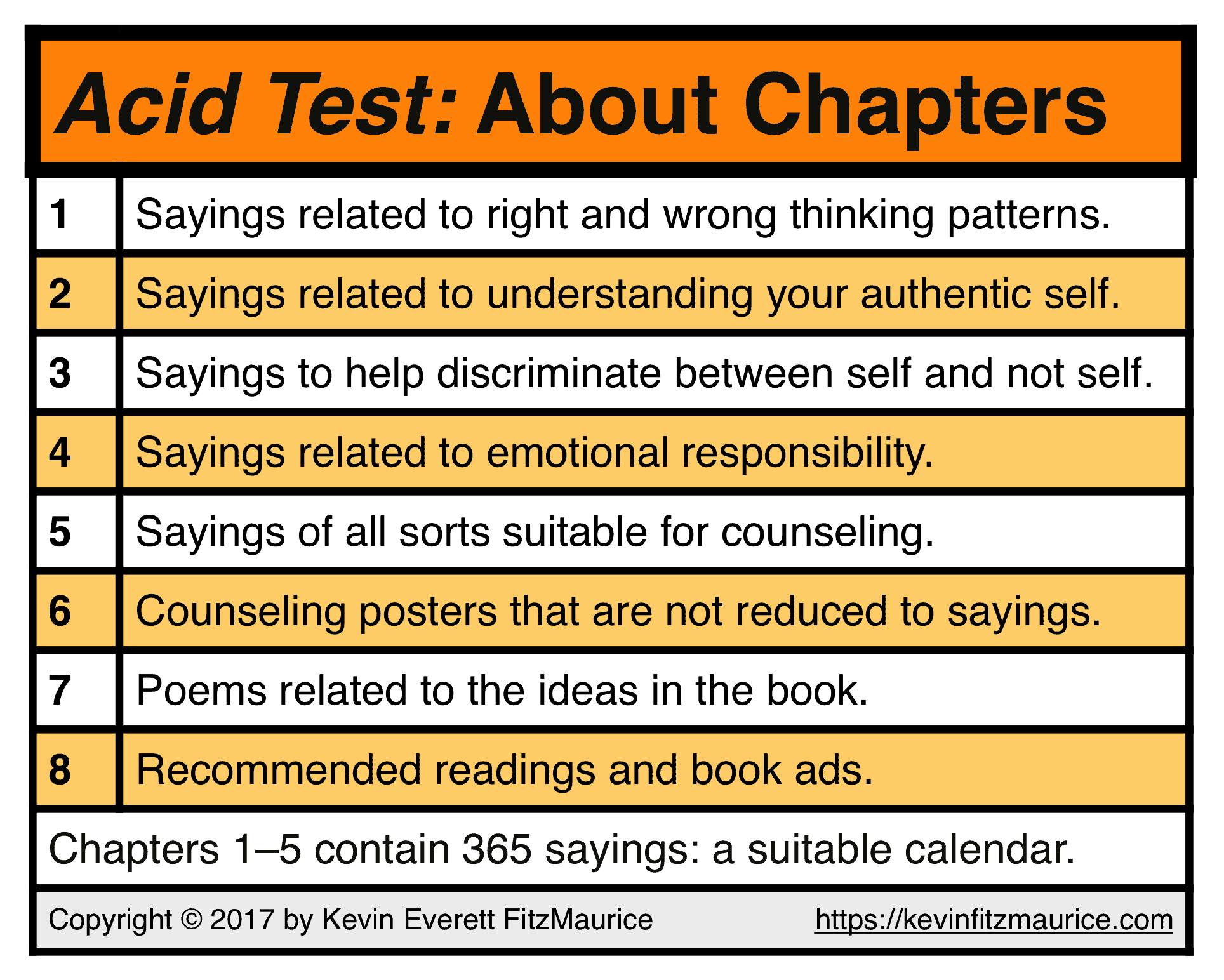 Acid Test Chapter Information