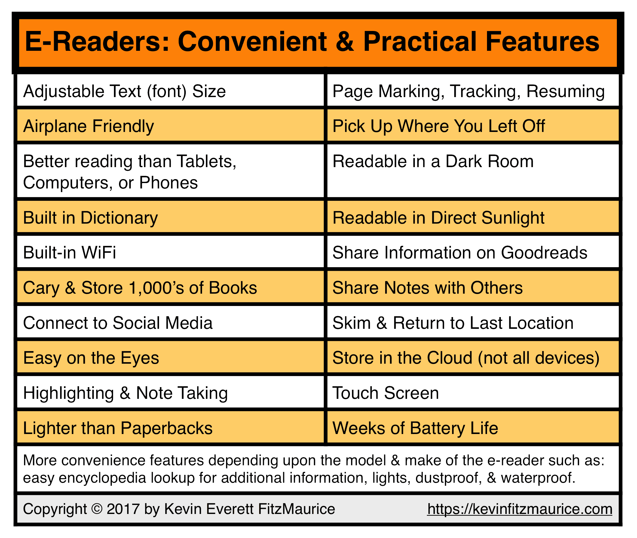 E-Readers Are Convenient & Practical