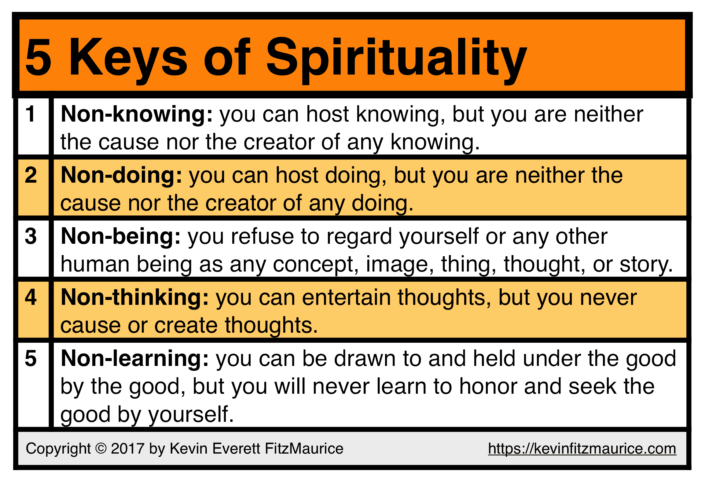 Table of the 5 Keys of Spirituality
