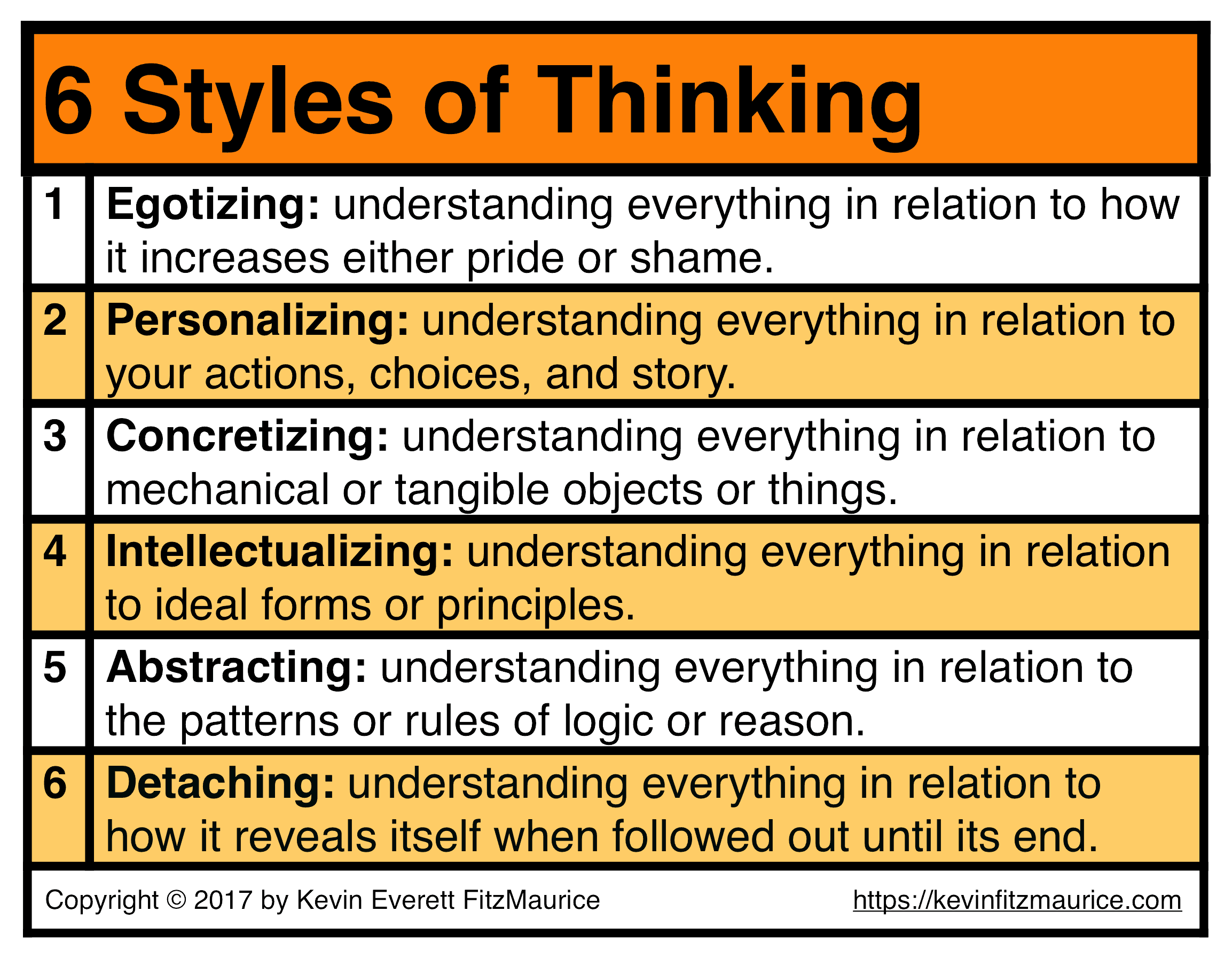 Table of the 6 Styles of Thinking