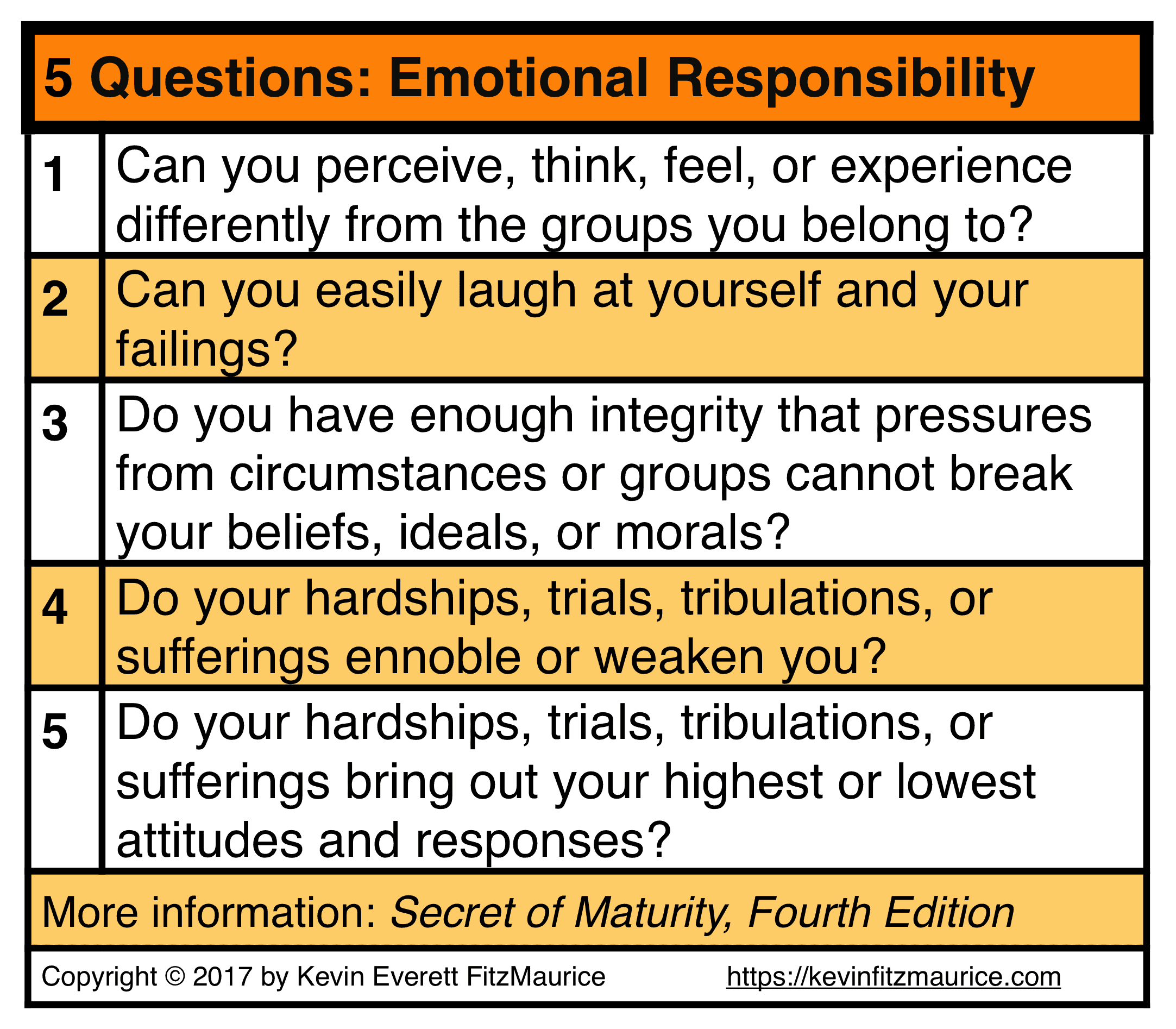 5 Questions Test Responsibility