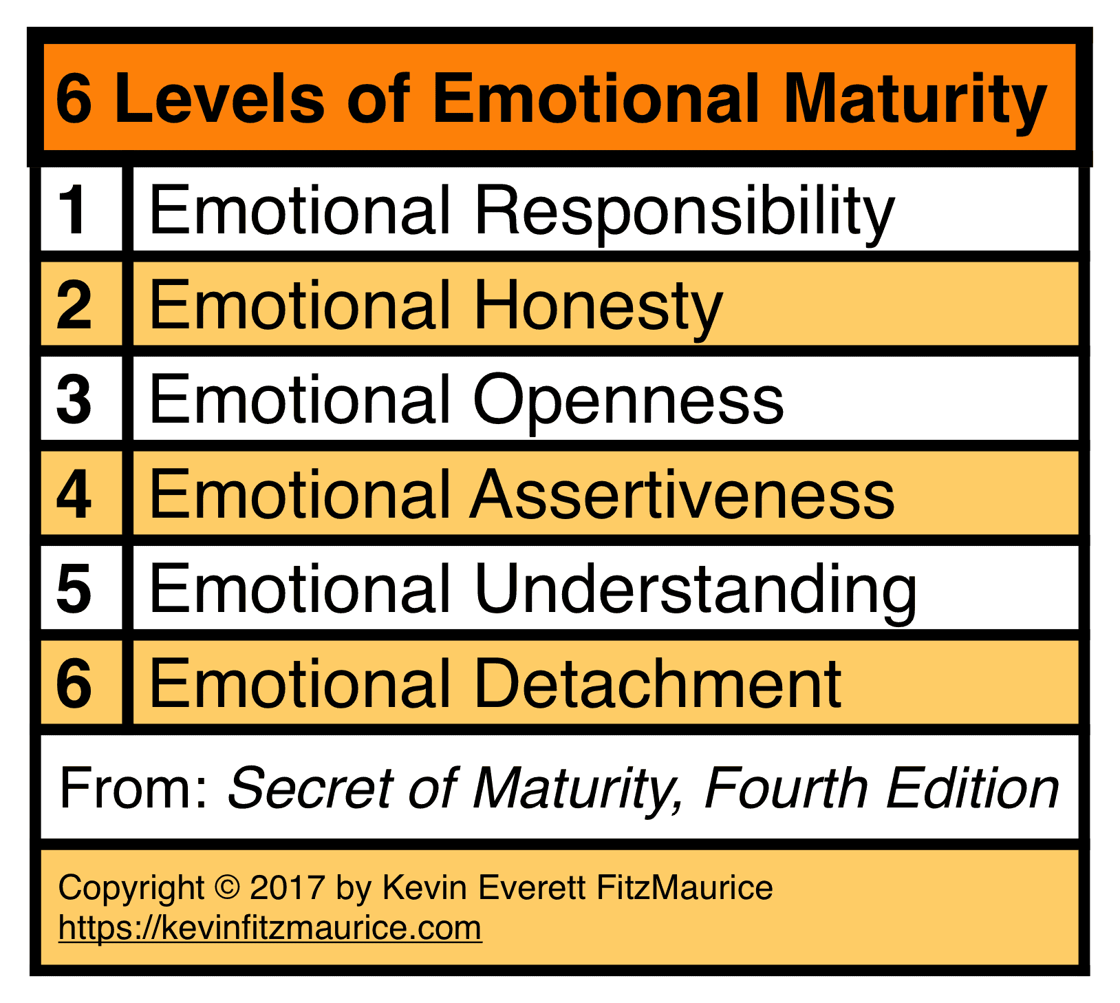 6 Levels of Emotional Responsibility