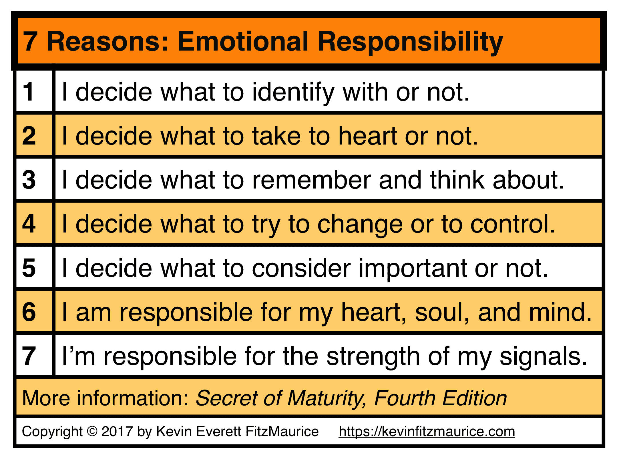 7 Reasons Why You Are Responsible