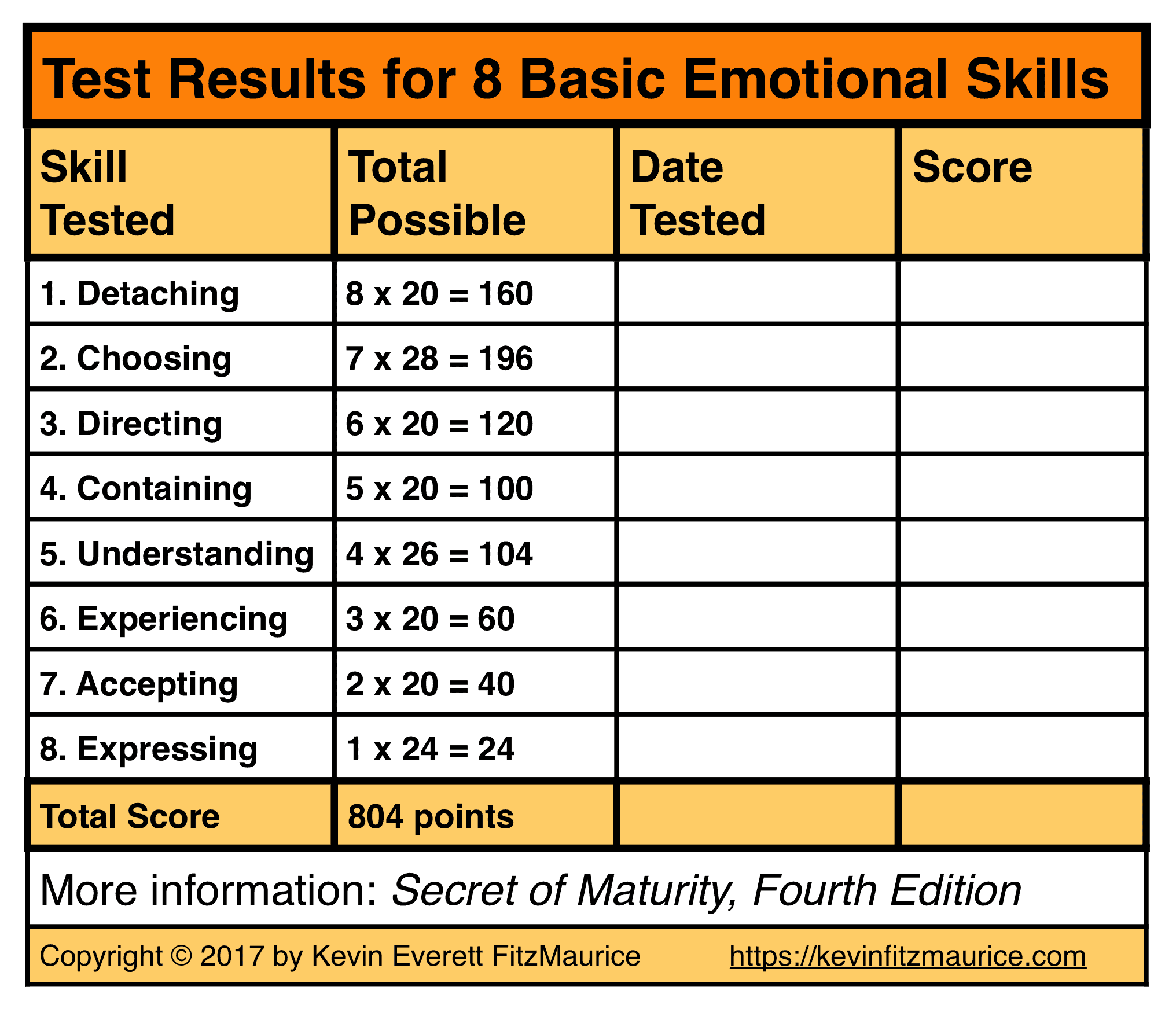 Test Results 8 Basic Emotional Skills