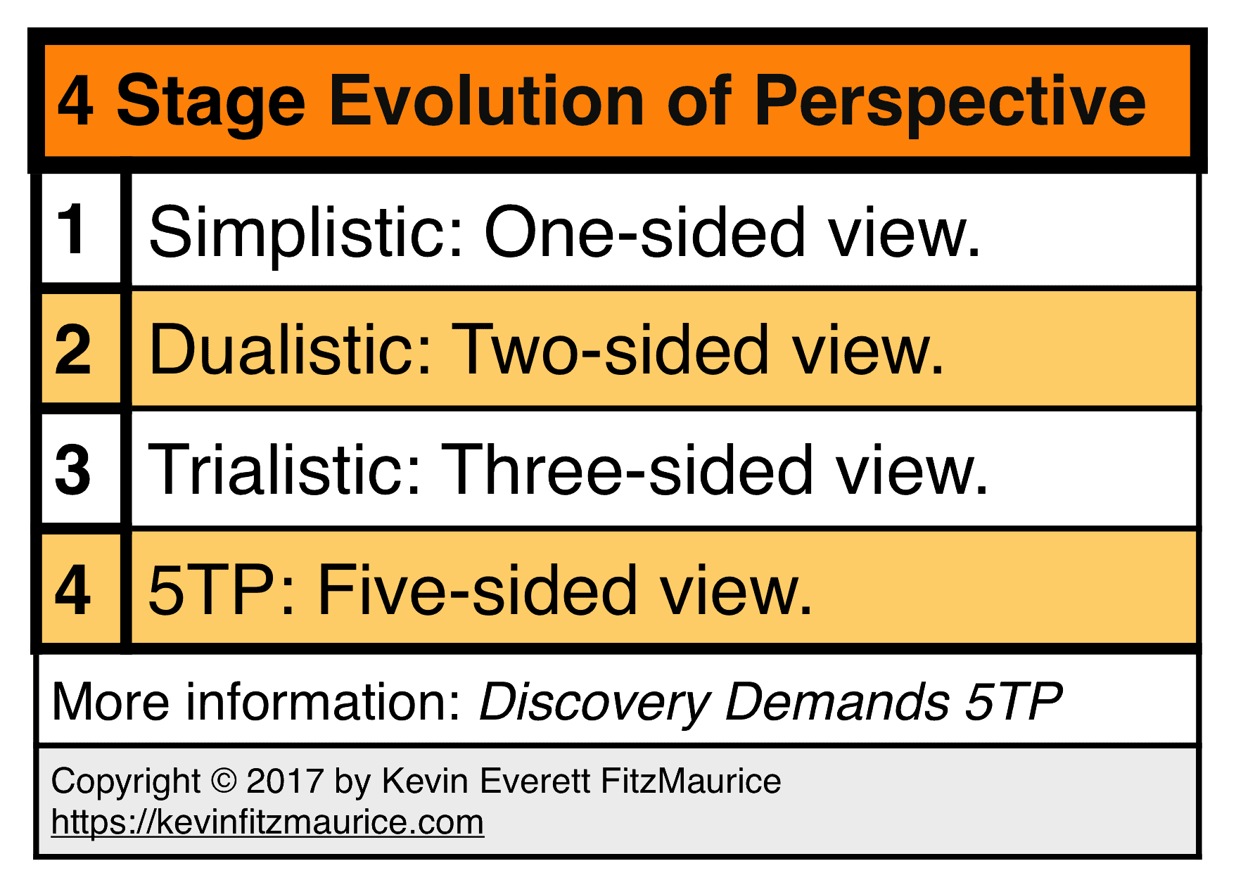 4 Stage Evolution of Perspective