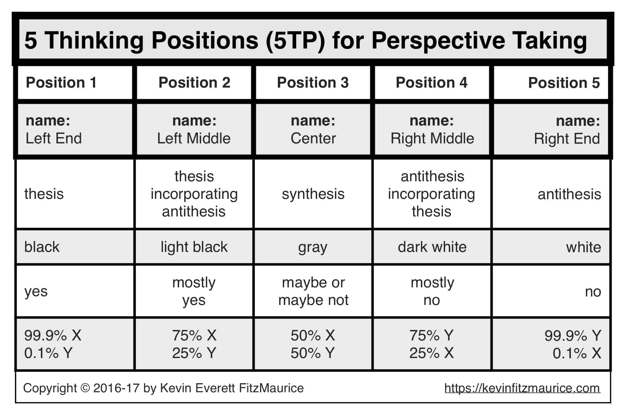 5 Thinking Positions: 5TP