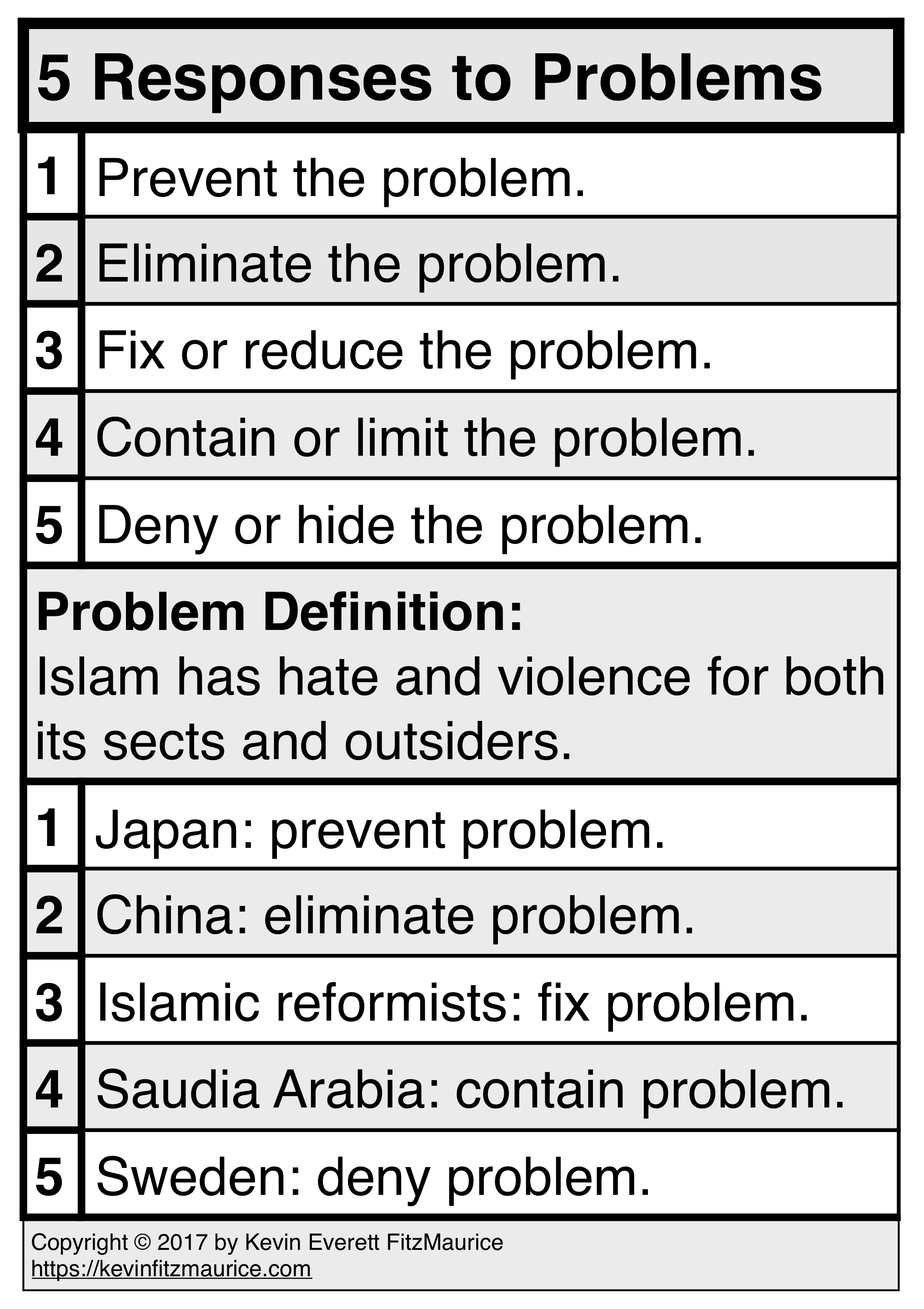 Example of Using 5 Responses to Problems