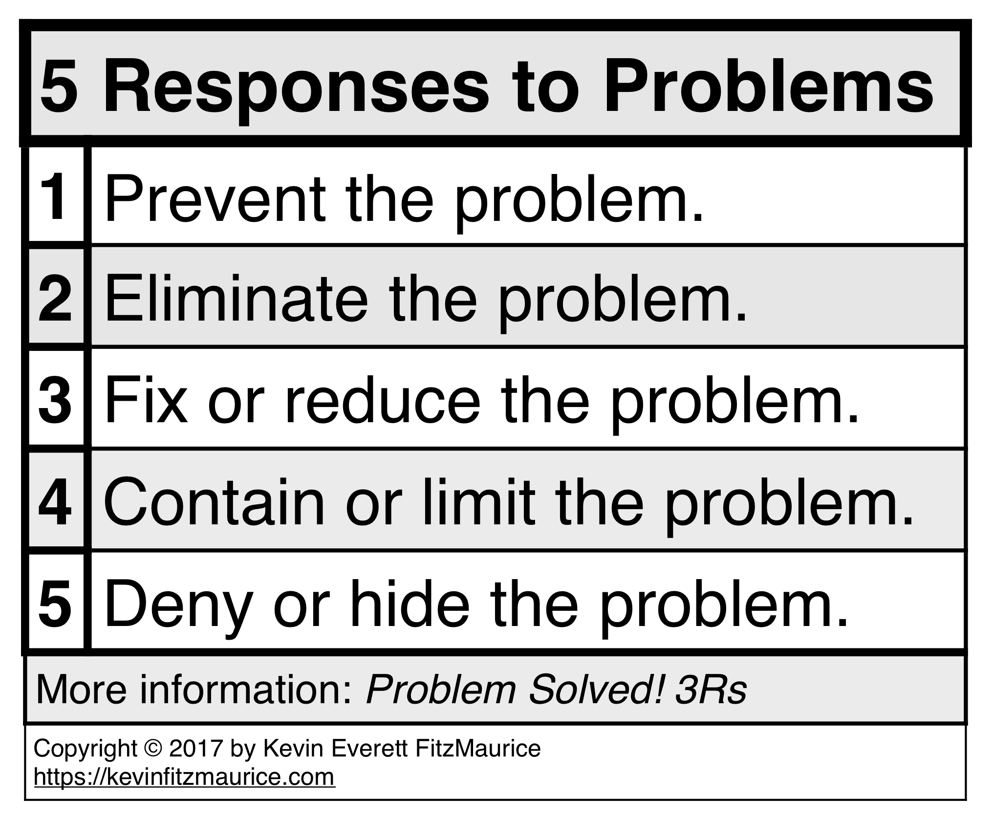 5 Possible Responses to Problems