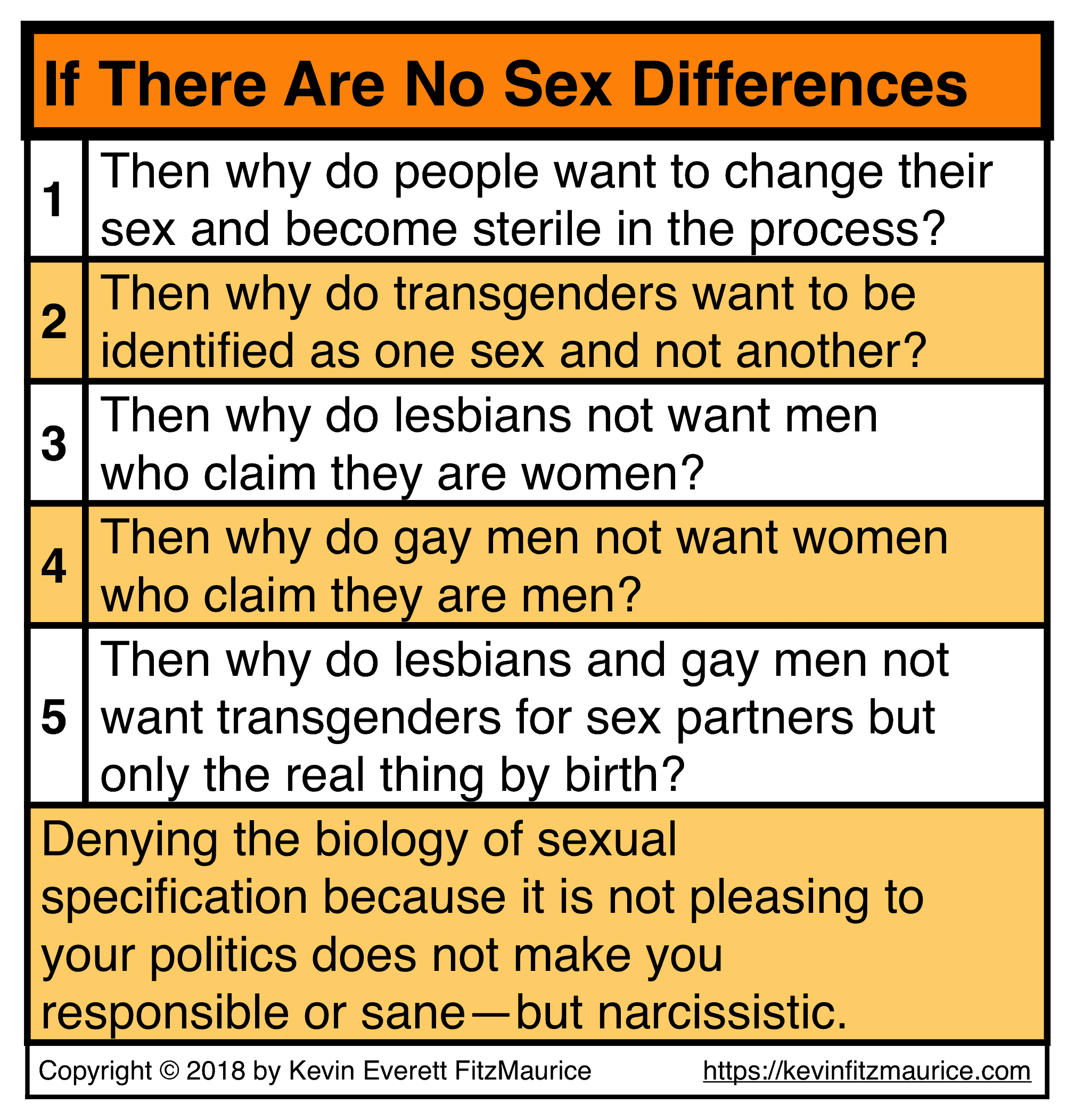 Are Sex Differences Real?