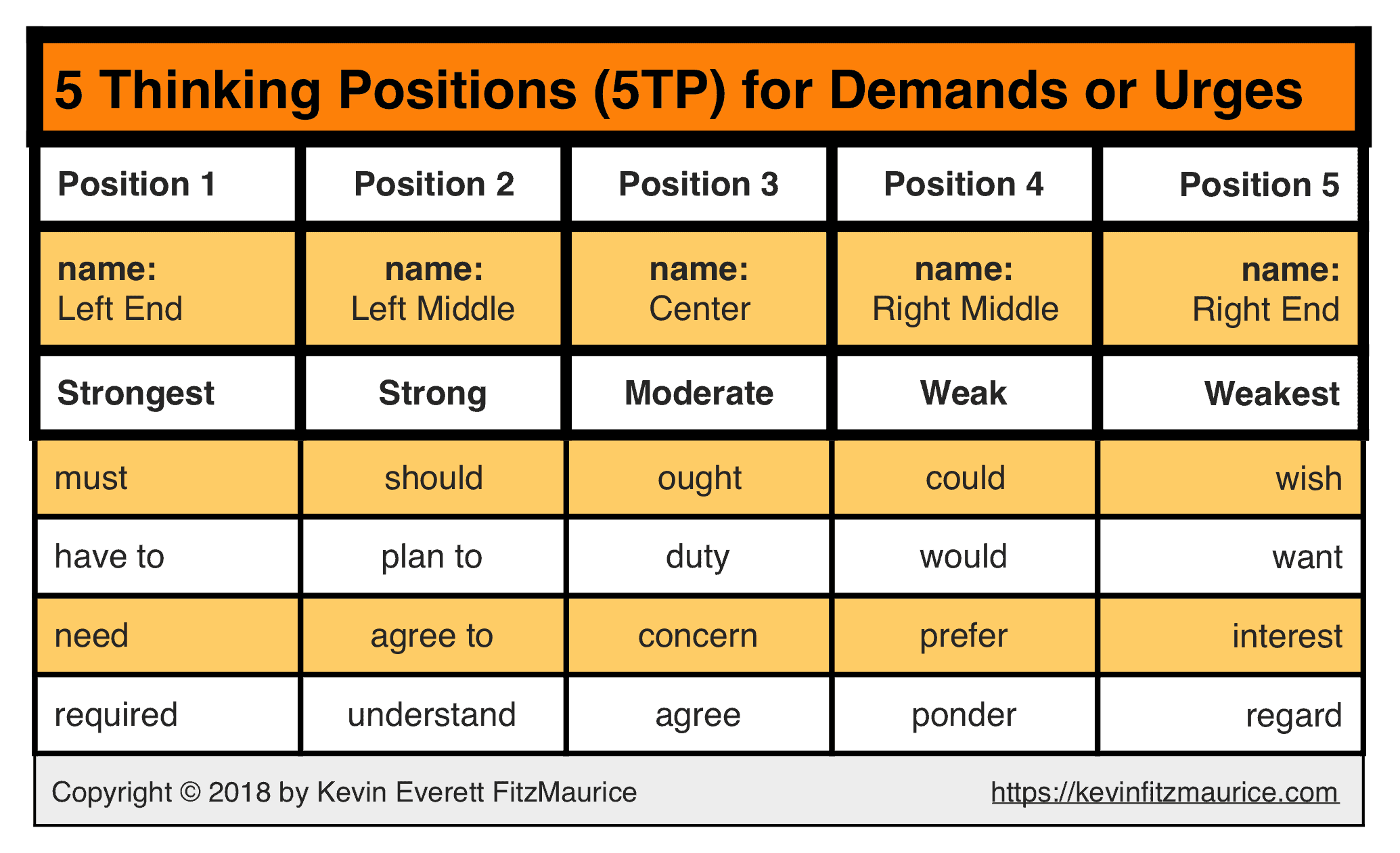 5TP Table on Demands