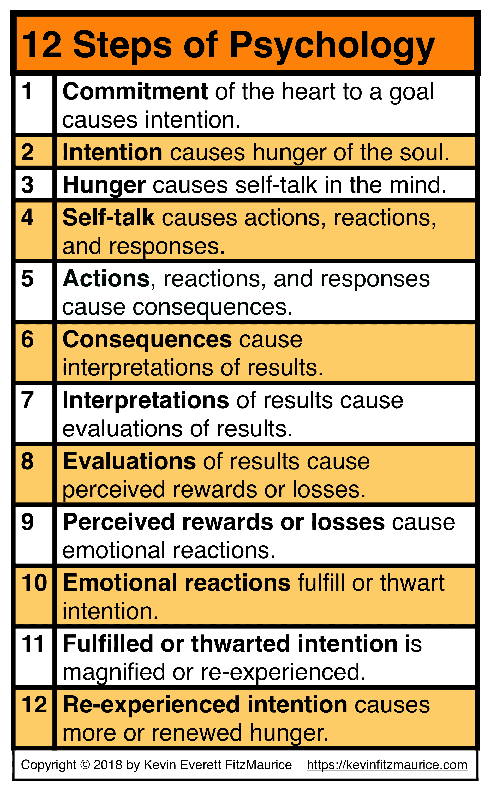 12 Steps of Human Psychology