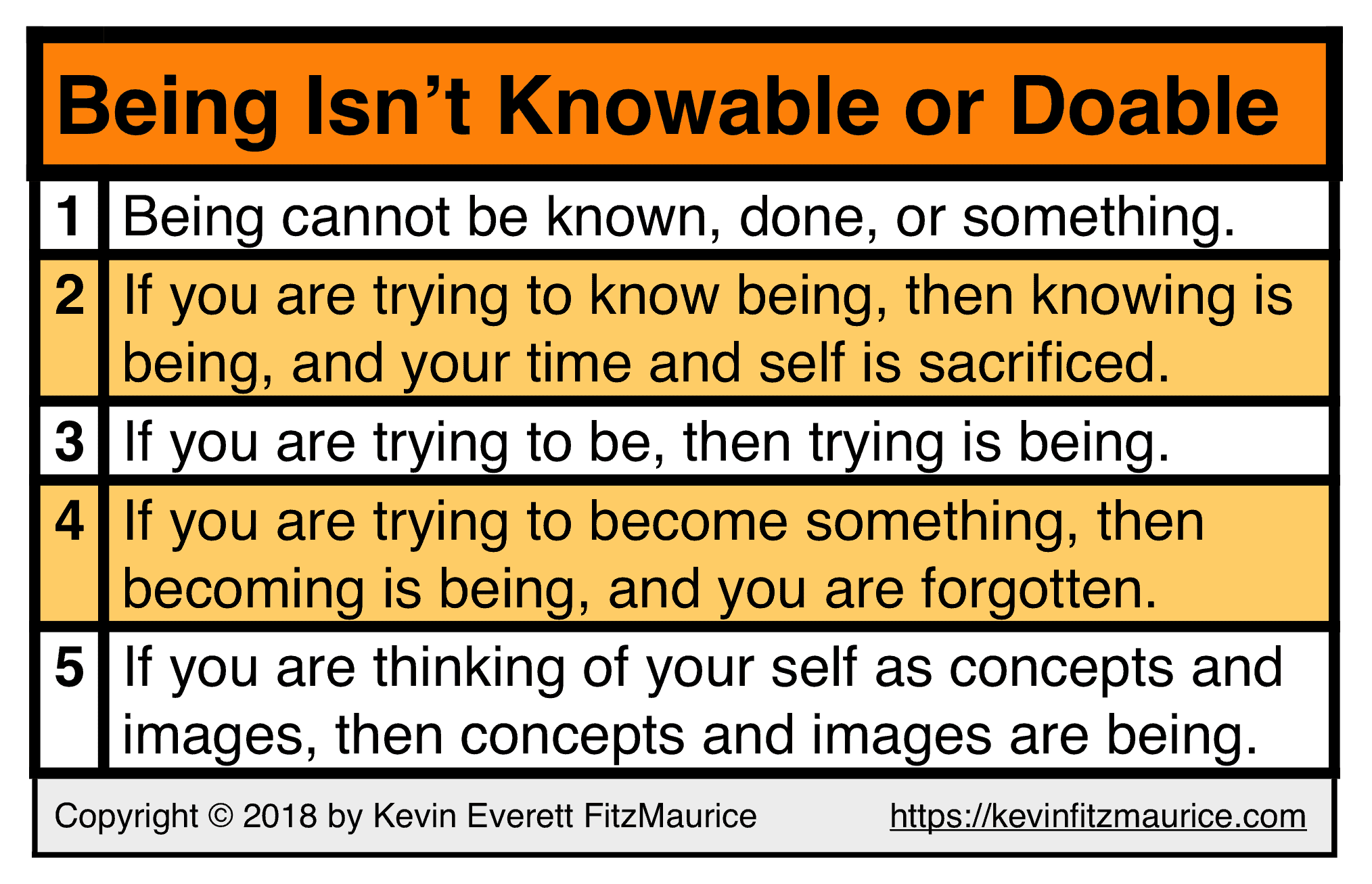 Being Isn't Knowable or Doable