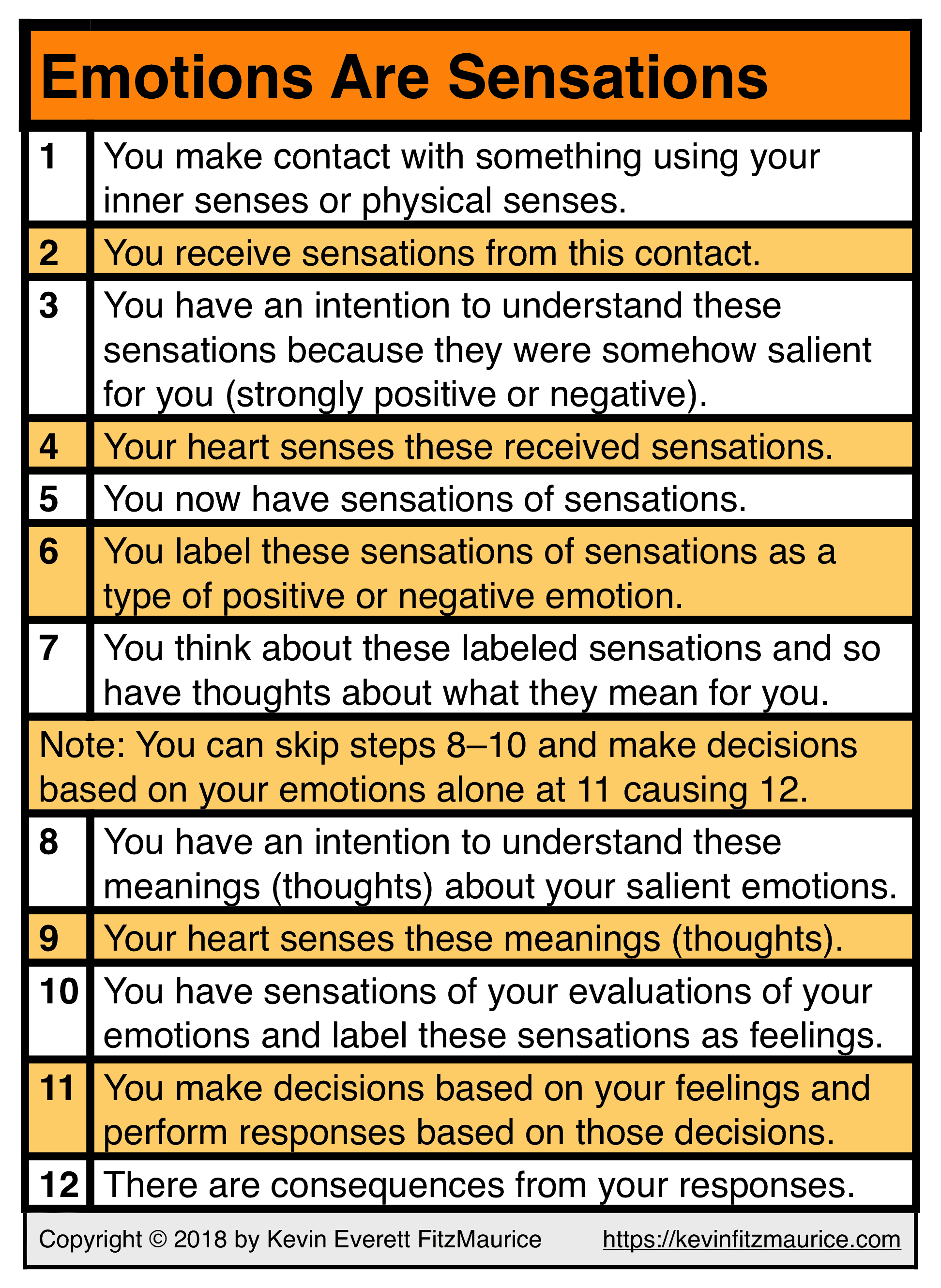 Emotions Are Sensations of Sensations