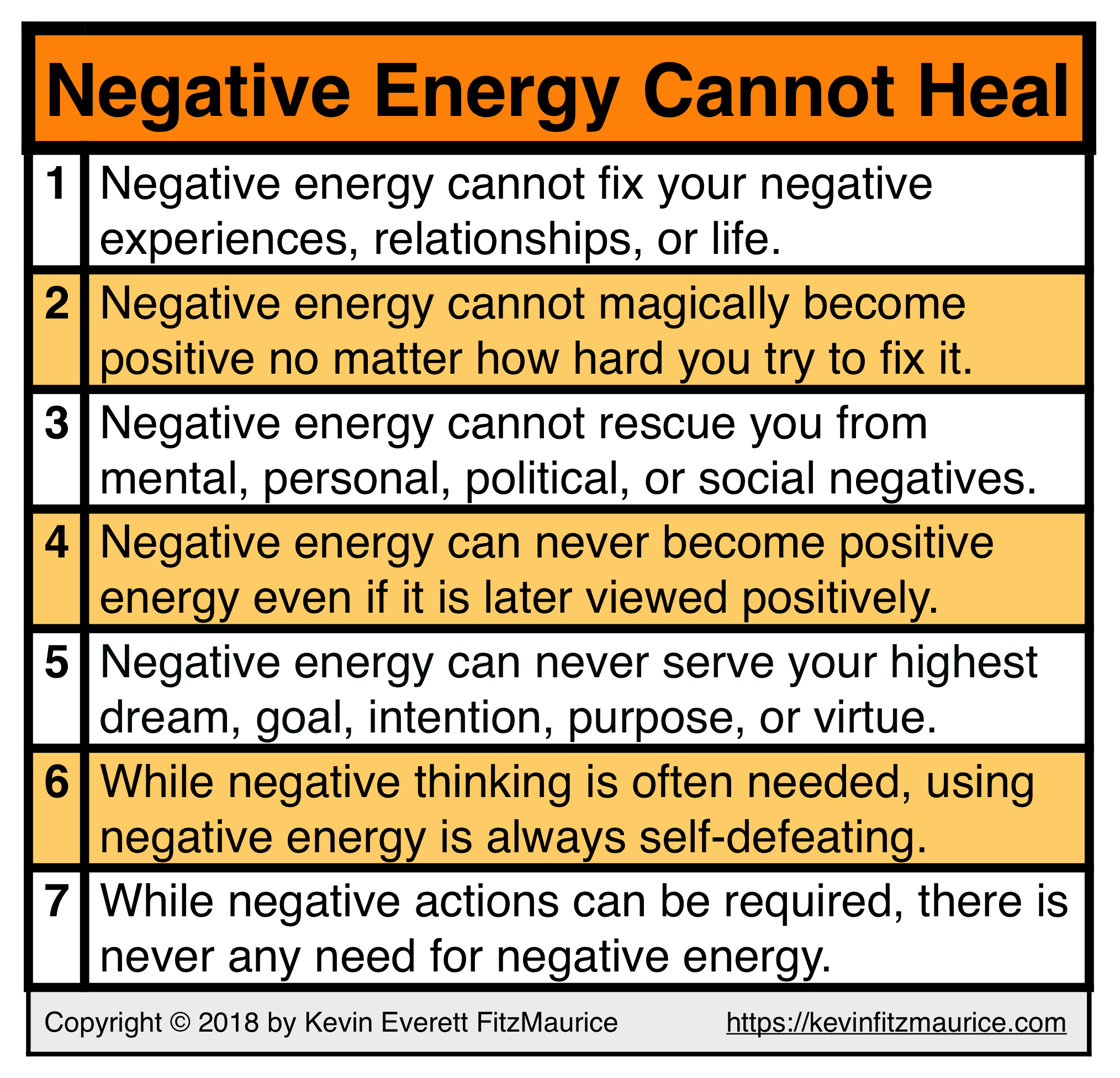 Negative Energy Always Fails to Help