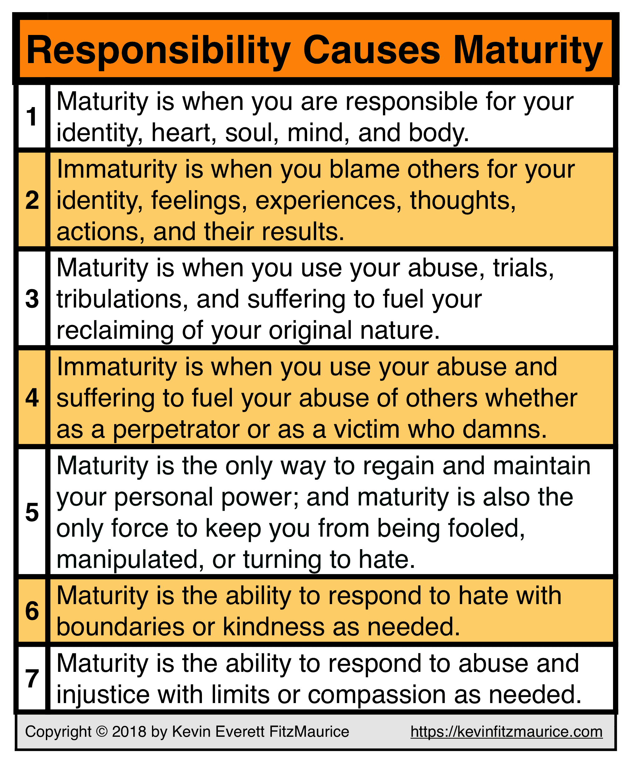 Responsibility Is the cause of Maturity